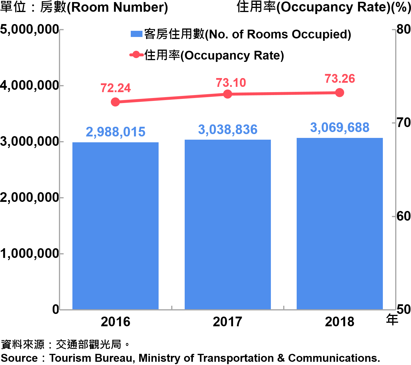 臺北市觀光旅館客房住用率統計—2018 Occupancy Rate on Tourist Hotel Operations in Taipei City—2018