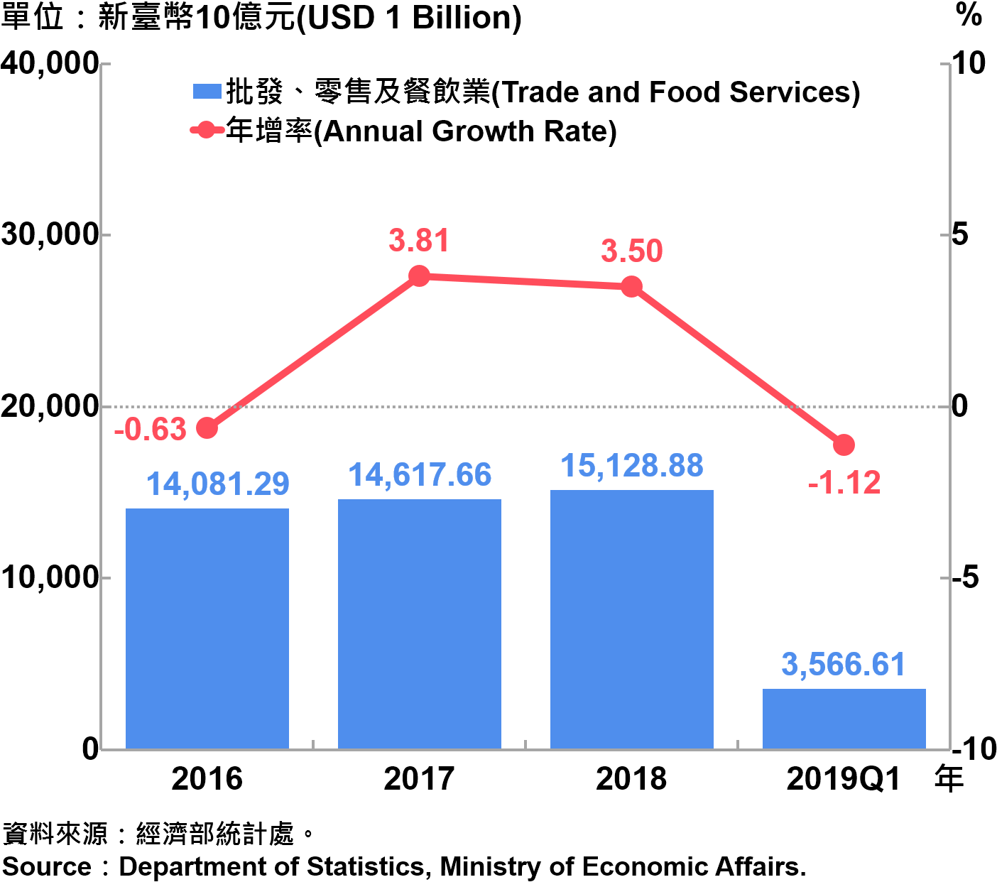 批發、零售及餐飲業營業額統計 Sales and Annual Growth Rate of Trade and Food Services