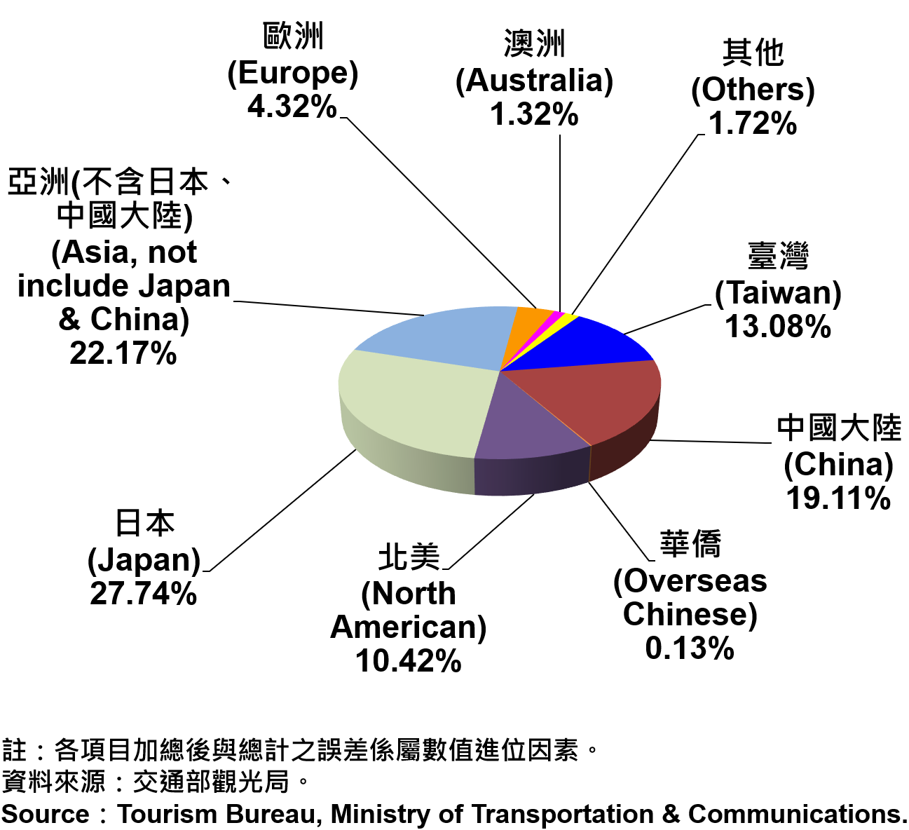 臺北市觀光旅館住客類別統計—2019Q2 Nationalities of Tourist Hotel Residents in Taipei City—2019Q2