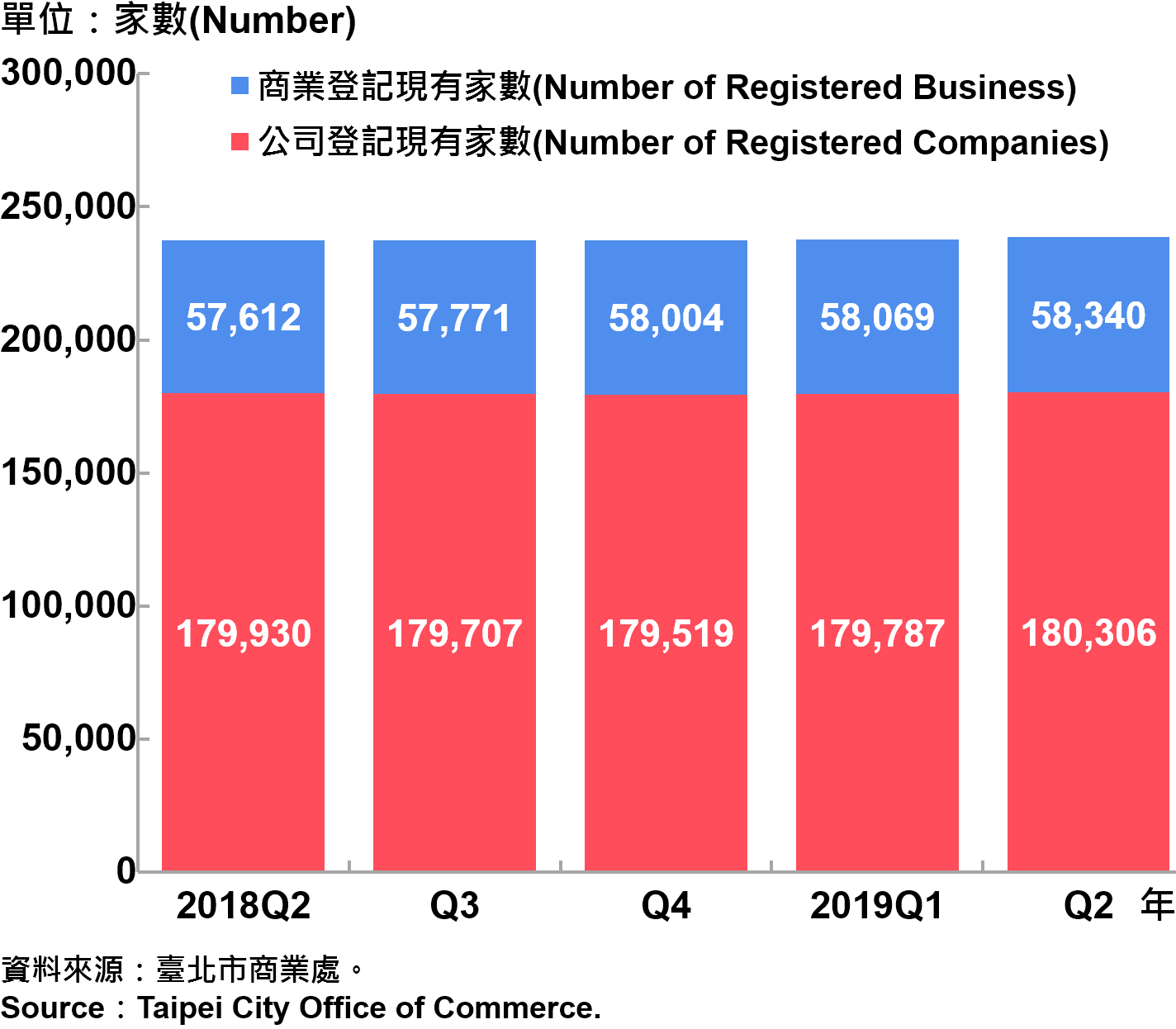 臺北市工商登記家數—2019Q2 Industry & Business Registration in Taipei—2019Q2