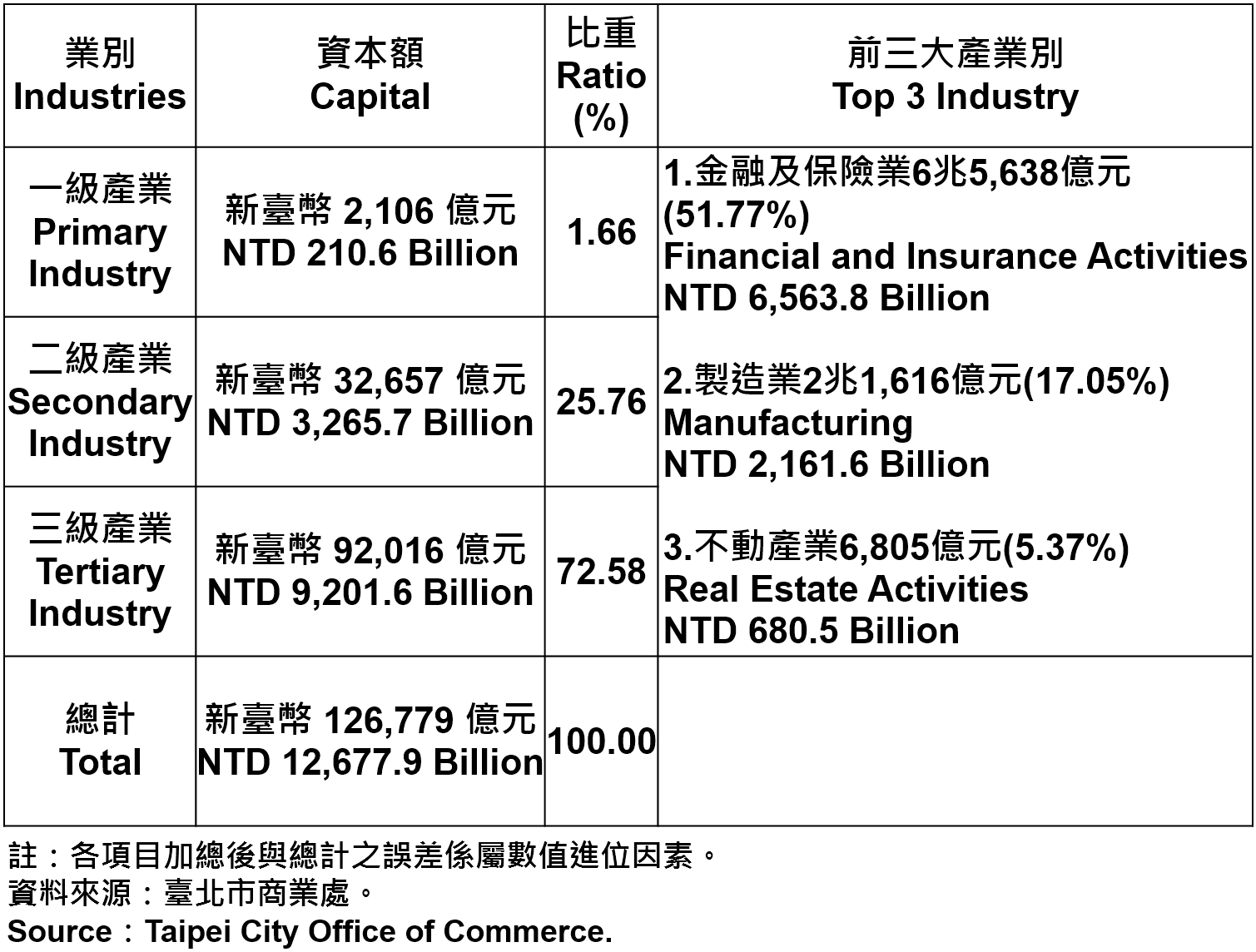 臺北市登記之公司資本總額—2019Q2 Total Capital of Companies and Firms Registered in Taipei City—2019Q2