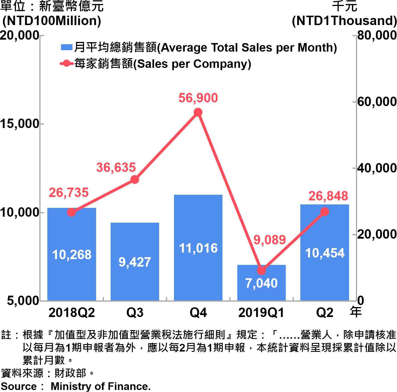 臺北市公司行號銷售額—2019Q2 Sales of Companies and Firms in Taipei City—2019Q2