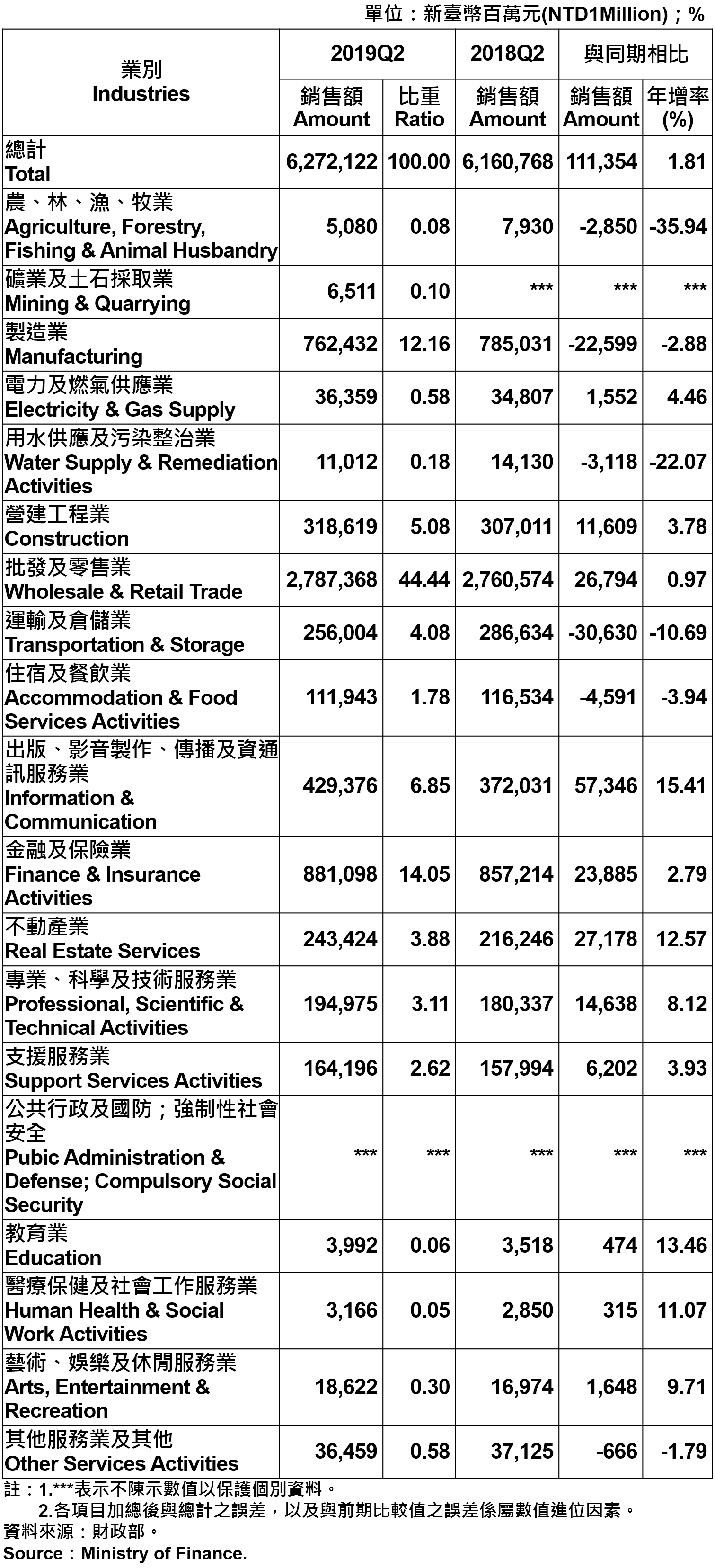 臺北市各產業公司行號銷售額—2019Q2 Sales of Companies and Firms in Taipei City by Industry—2019Q2