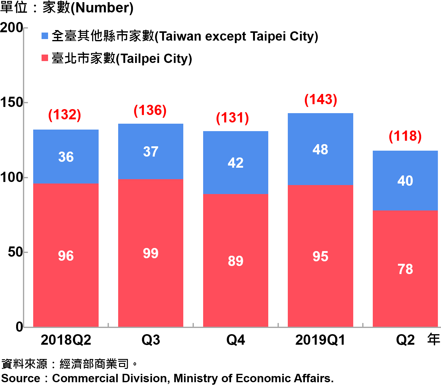 臺北市外商公司新設立家數—2019Q2 Number of Newly Established Foreign Companies in Taipei City—2019Q2