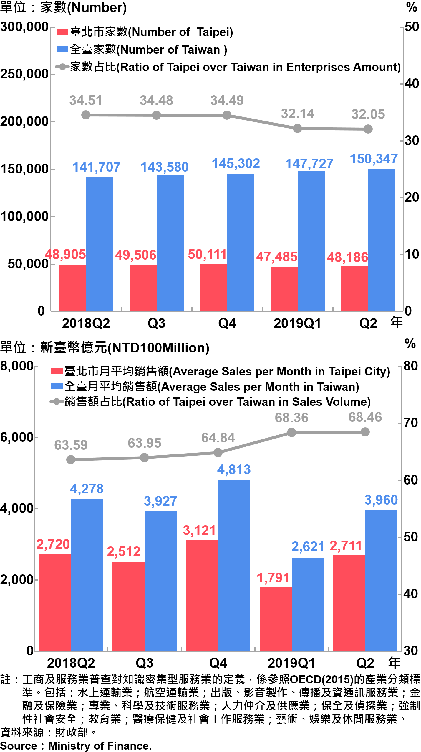 臺北市知識密集型服務業之家數及銷售額—2019Q2 Number and Sales of Knowledge Intensive Service Industry in Taipei City—2019Q2