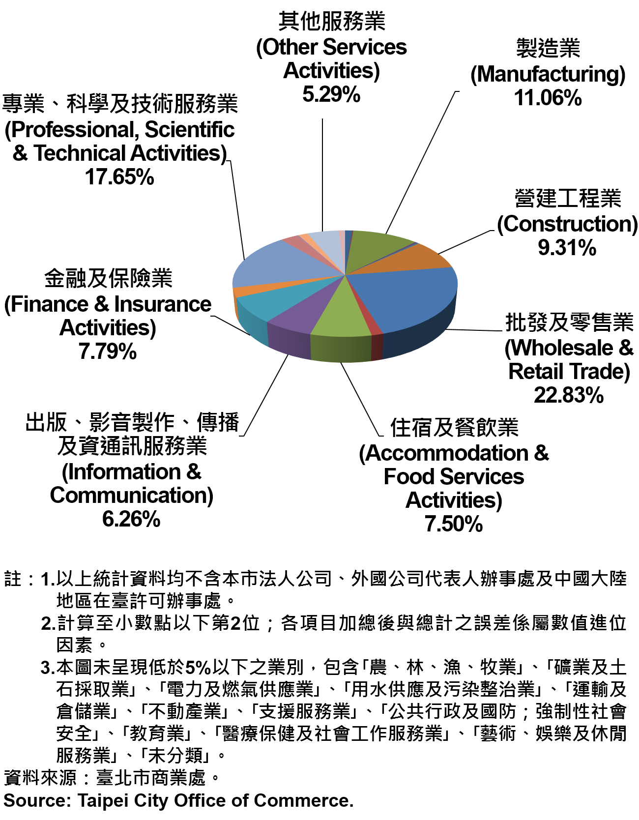 臺北市新創公司行號之業別分布情形—依現存家數—2019Q2 Newly Registered Companies in Taipei City by Industry- Number of Current—2019Q2