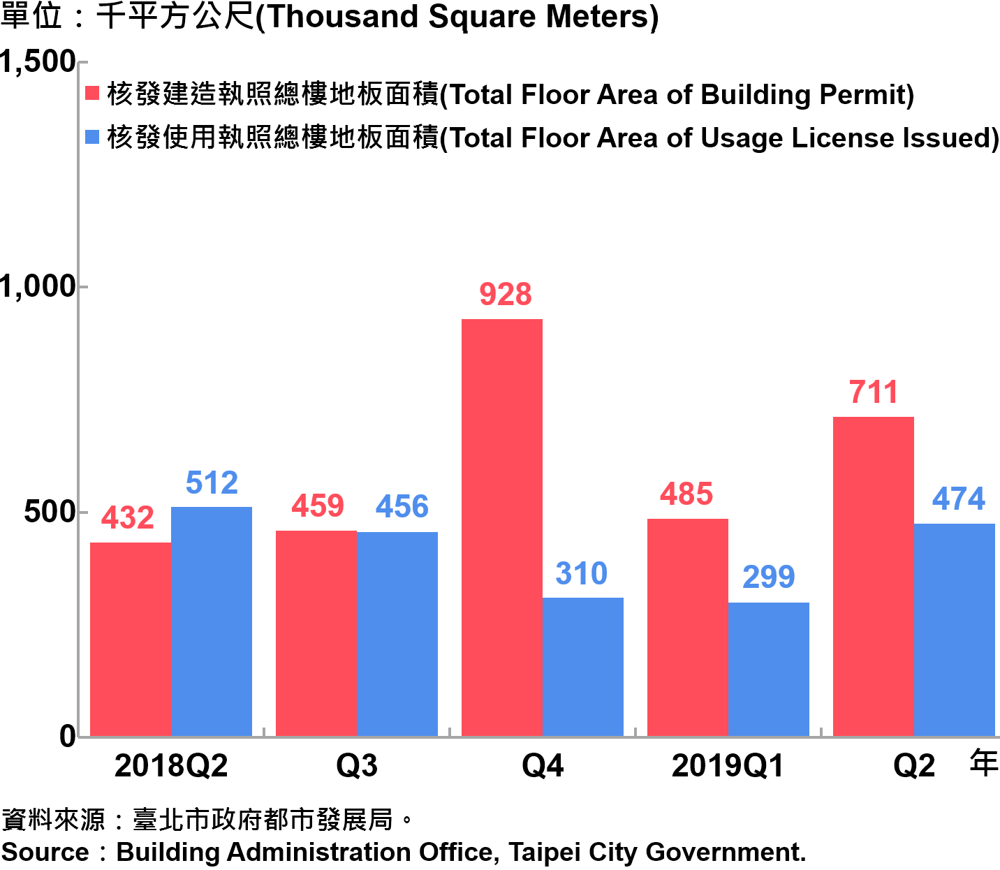 臺北市核發建築物執照與使用執照總樓地板面積—2019Q2 Total Floor Area of Building Permit and Usage License Issued in Taipei City—2019Q2