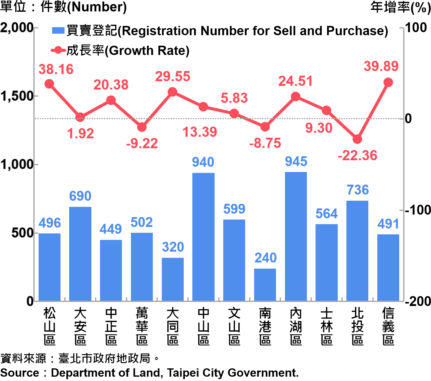 臺北市不動產買賣登記統計—依行政區分—2019Q2 Statistics for Trade in Real Estate Registration by Distinct—2019Q2