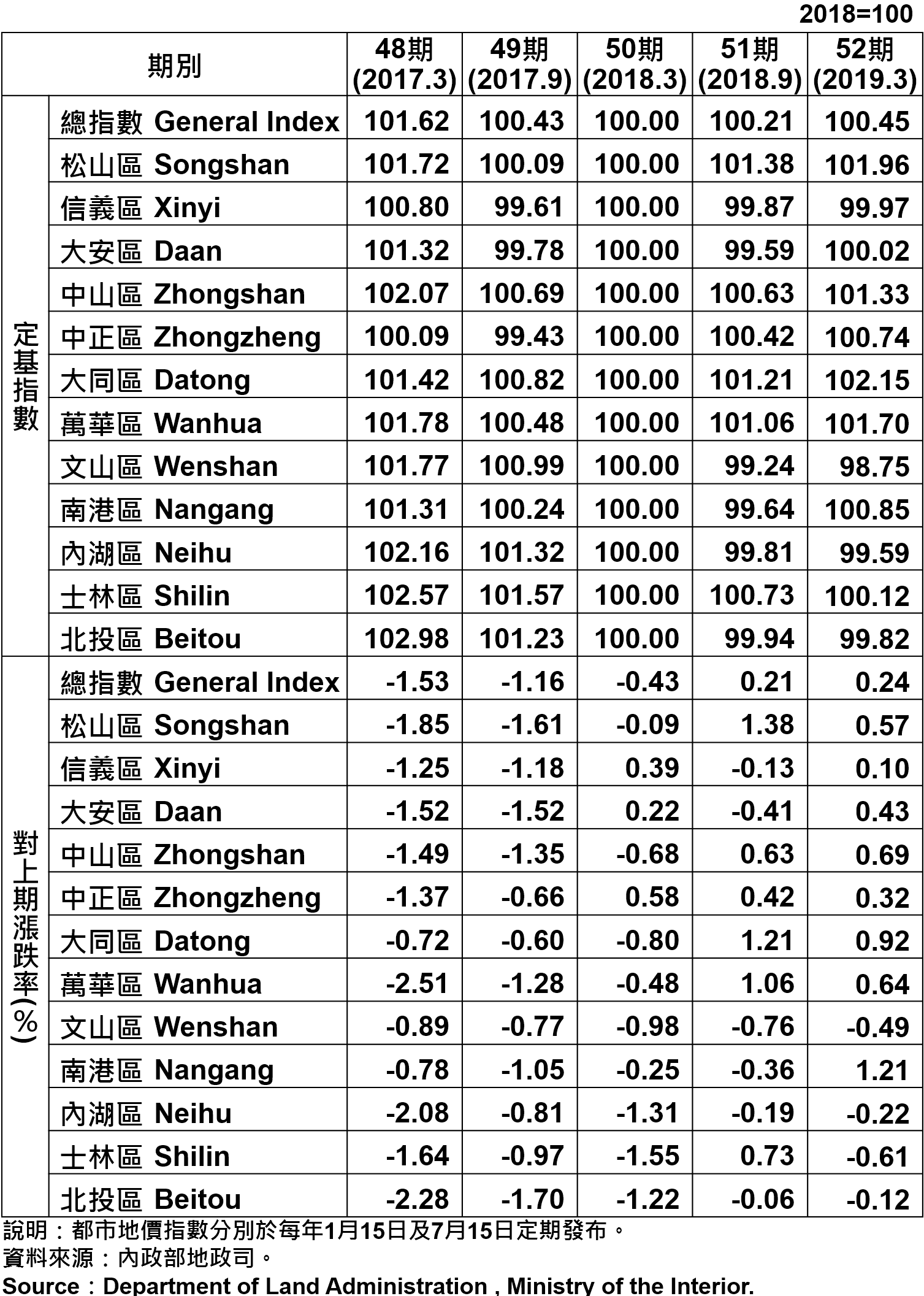 臺北市都市地價指數分區表—52期 Taipei's Urban Land Price Indexes by Districts—52th