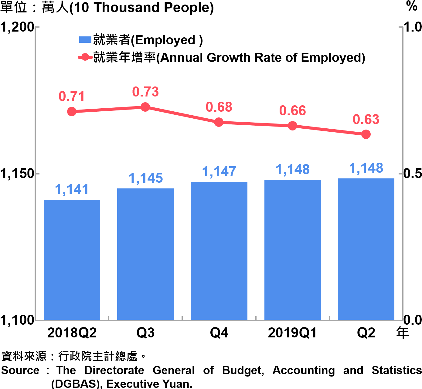 就業人數及就業成長率 Employed and Annual Growth Rate of Employed