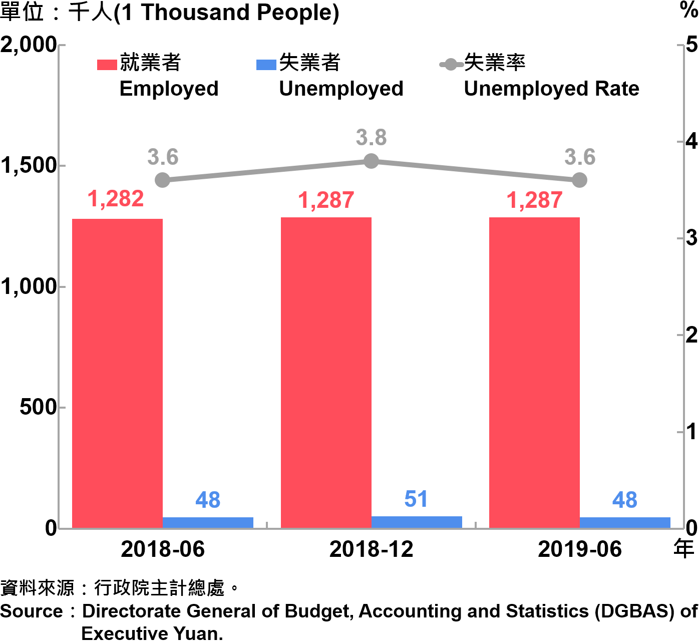 臺北市勞動力人數統計—2019Q2 Labor Force Statistics in Taipei City—2019Q2