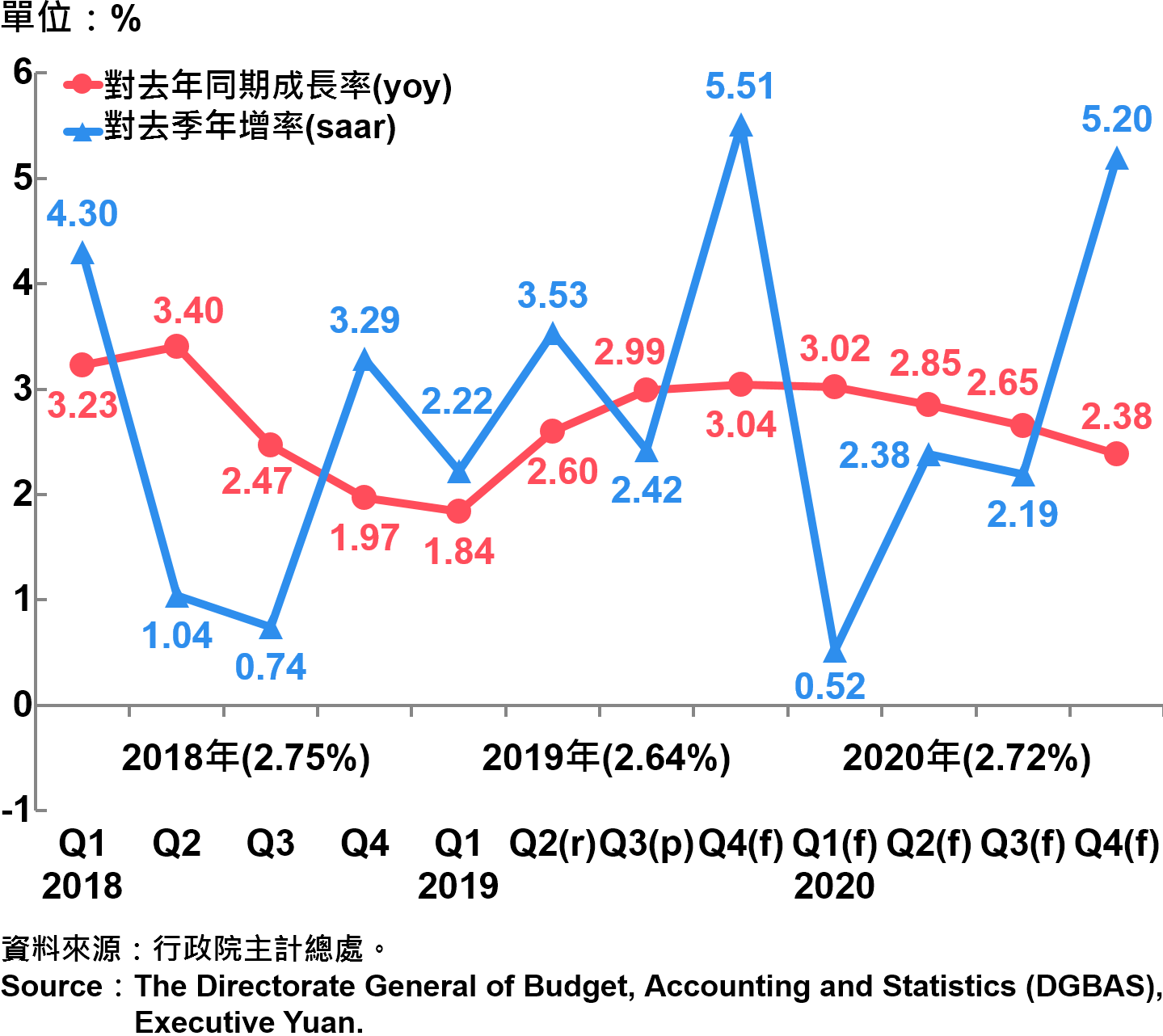 臺灣經濟成長率 Growth Rate of Real GDP in Taiwan