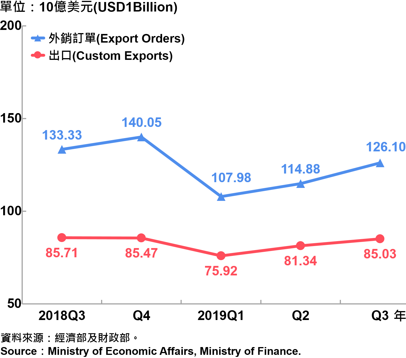 臺灣海關出口與外銷訂單 Custom Export and Export Orders in Taiwan
