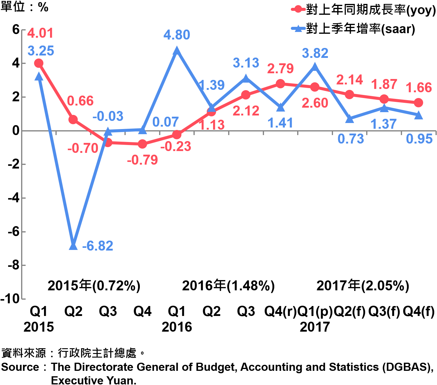 圖1 臺灣經濟成長率 Growth Rate of Real GDP in Taiwan