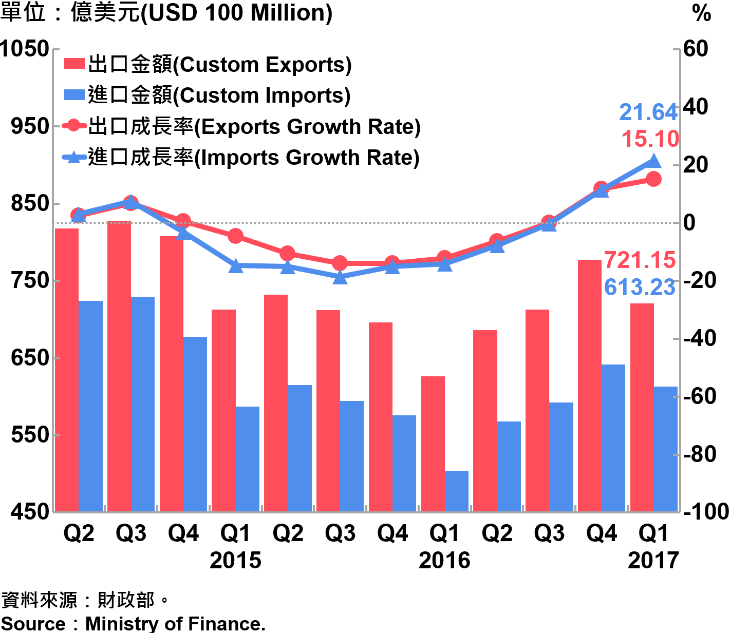 圖3 臺灣海關進出口金額及成長率 Custom Exports, Custom Imports and Growth Rate in Taiwan