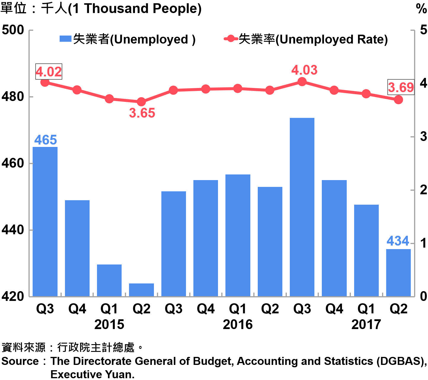 圖6-2 失業人數及失業率 Unemployed and Unemployed Rate
