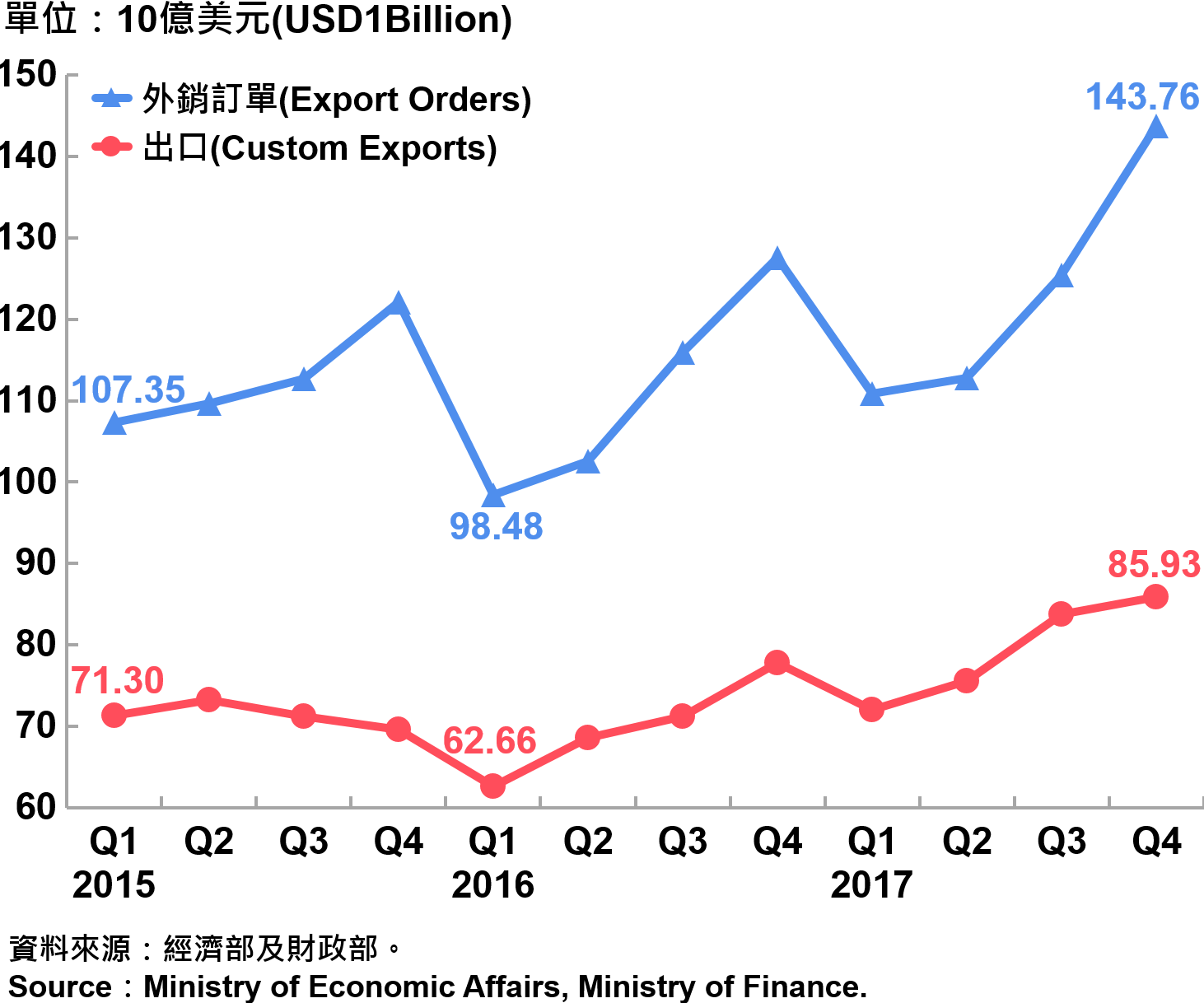 圖2 臺灣海關出口與外銷訂單 Custom Export and Export Orders in Taiwan