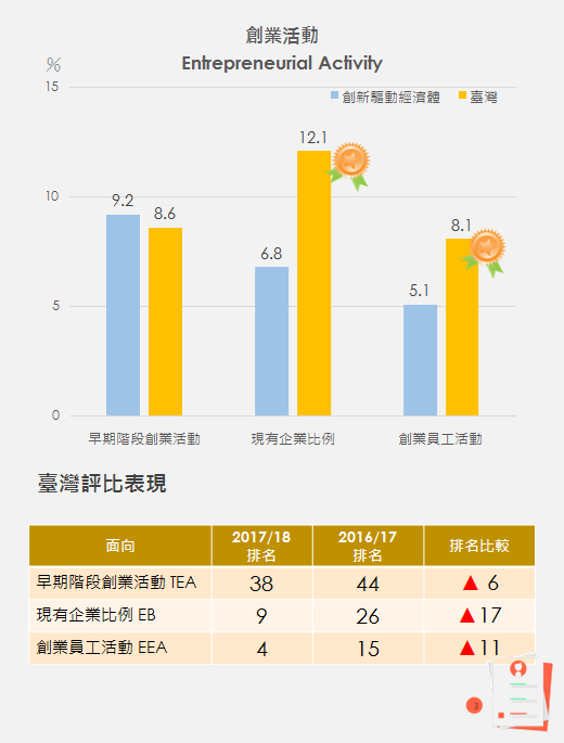 圖3、創業活動的類型評比 Ranking of Entrepreneurial Activity/資料來源:Global Entrepreneurship Monitor:2017 /18 Global Report, GEM, 2018/01.