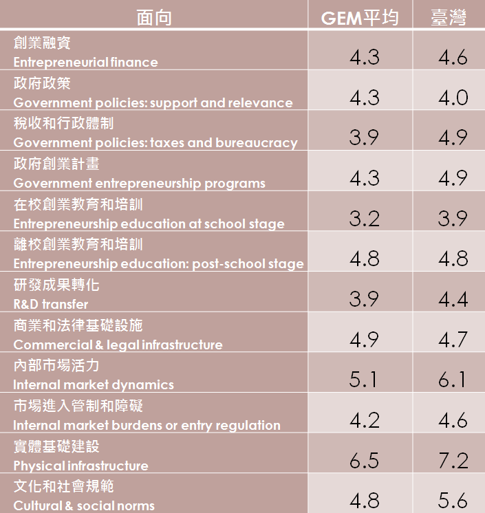 資料來源:Global Entrepreneurship Monitor:2017 /18 Global Report, GEM, 2018/01.
