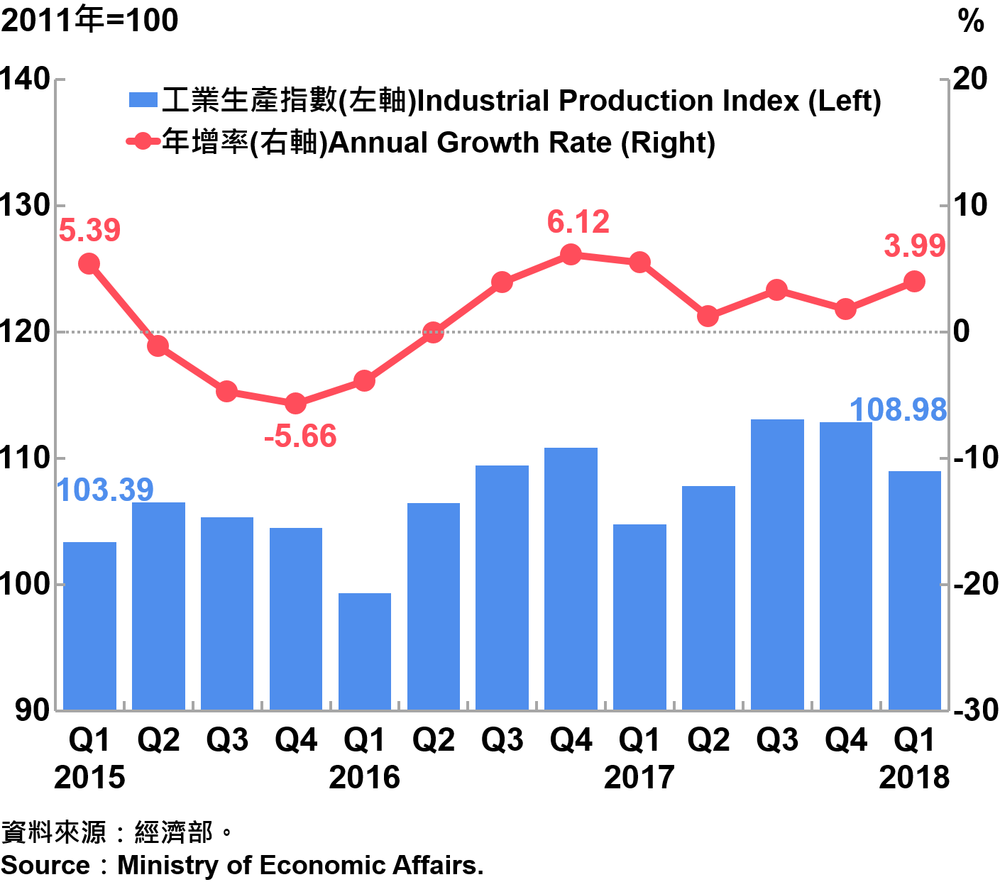 臺灣工業生產指數 Industrial Production Index in Taiwan