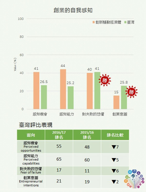 圖2 創業的自我感知評比 Ranking of Self-perceived Entrepreneurial Opportunities, Capabilities, Fear of Failure and Intensions /資料來源:Global Entrepreneurship Monitor:2016 /17 Global Report,GEM,2017/02.