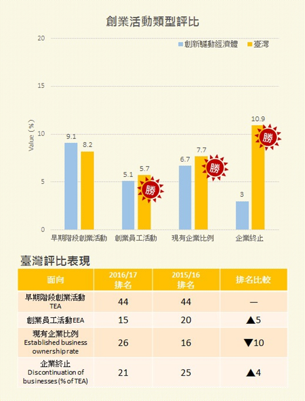 圖3 創業活動的類型評比 Ranking of Types of Entrepreneurial Activity /資料來源:Global Entrepreneurship Monitor:2016 /17 Global Report,GEM,2017/02.