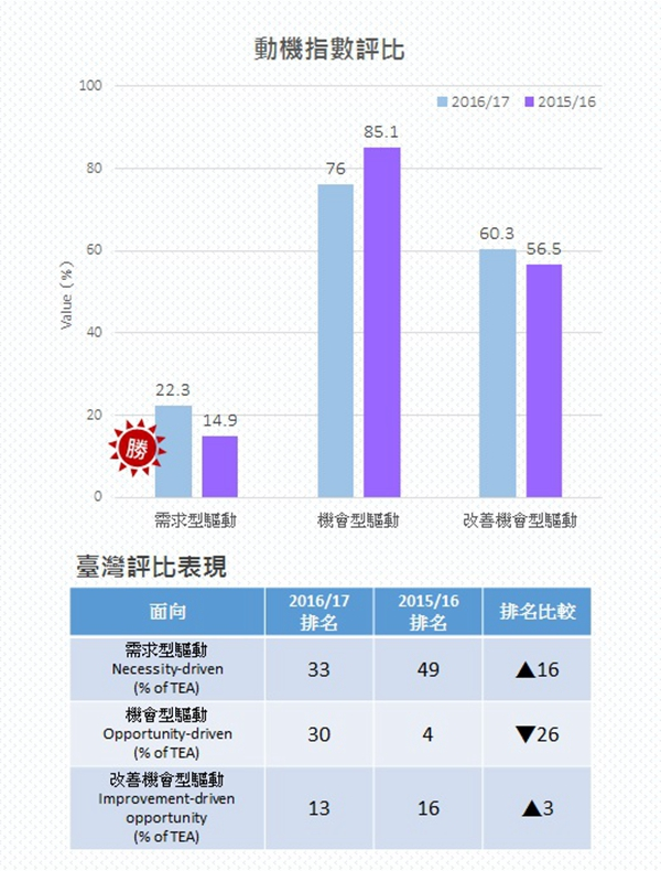 圖4 創業的動機評比 Ranking of Entrepreneurial Motivation for TEA  /資料來源:Global Entrepreneurship Monitor:2016 /17 Global Report,GEM,2017/02.