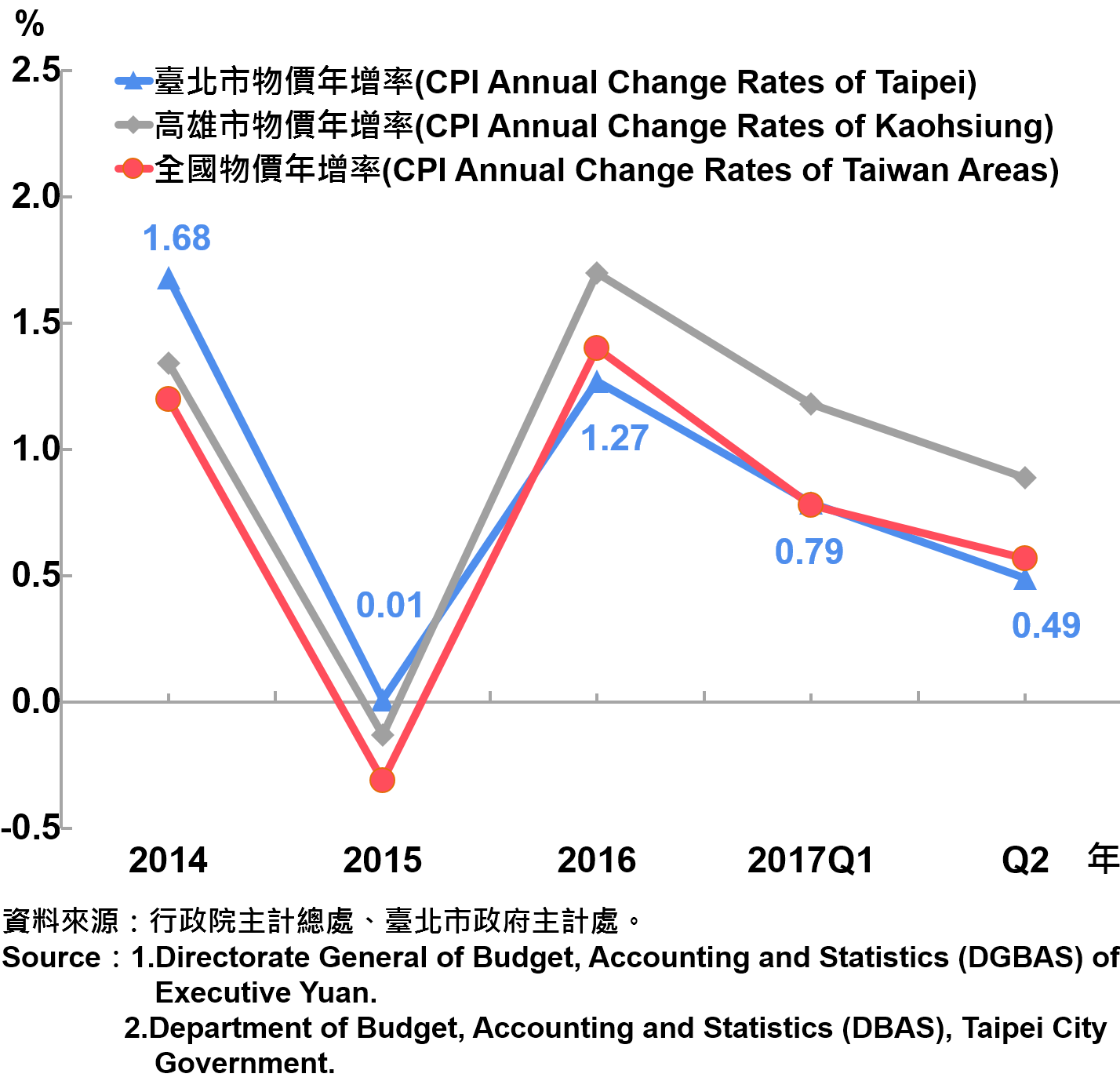 圖1、臺北市消費者物價指數(CPI)上漲率—2017Q2 Annual Growth Rate of CPI in Taipei City—2017Q2