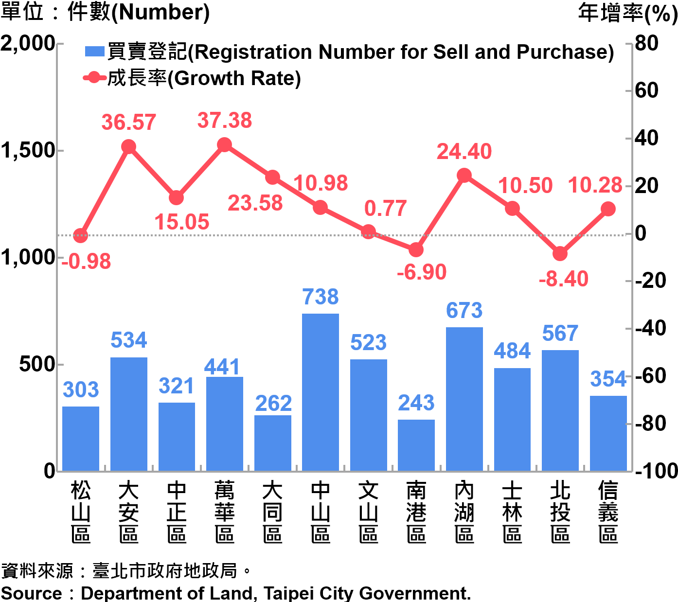 圖3、不動產買賣登記統計—依行政區分—2017Q2 Statistics for Trade in Real Estate Registration by Distinct—2017Q2