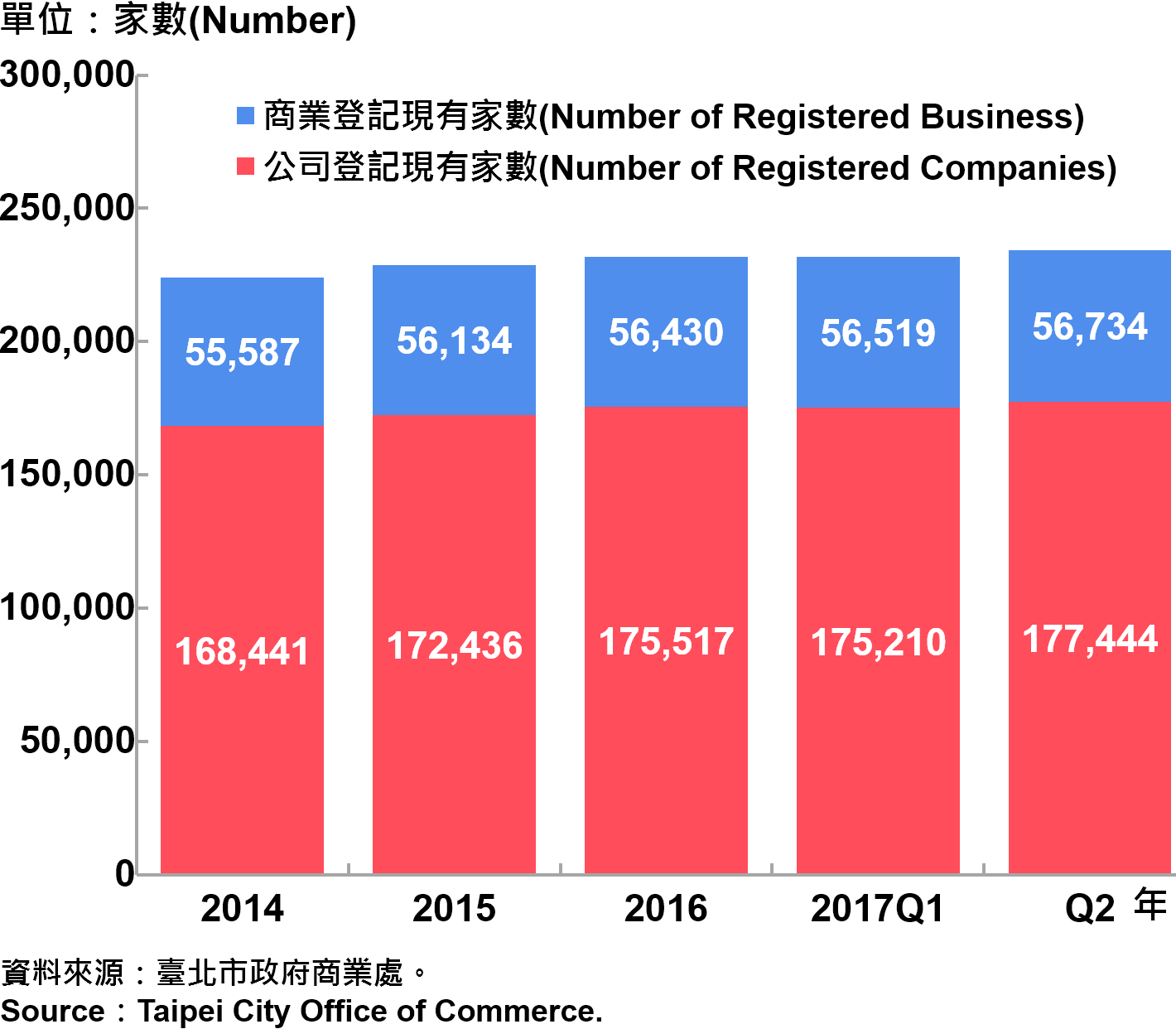 圖5、臺北市工商登記—2017Q2 Industry & Commerce Registration in Taipei City—2017Q2