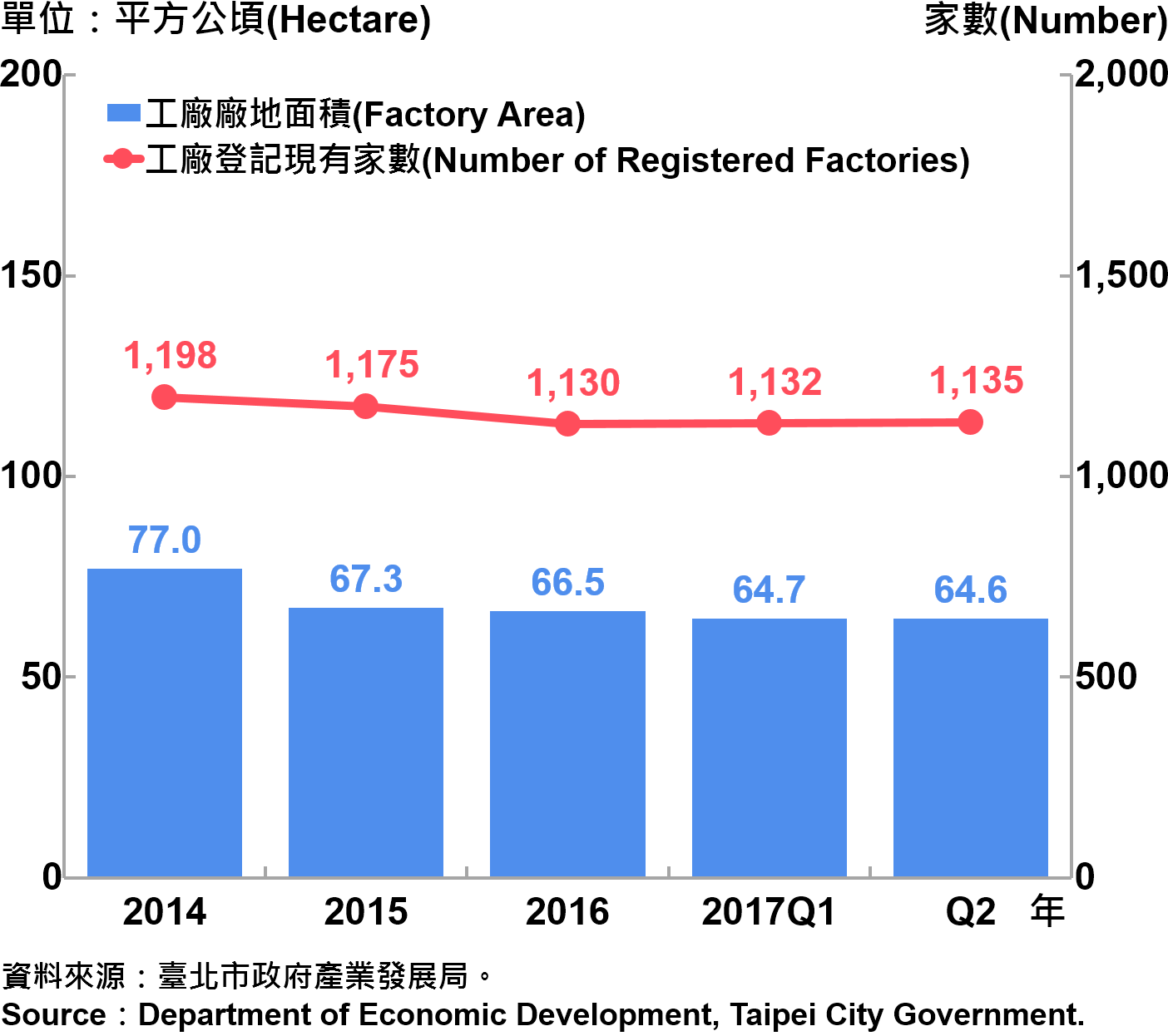 圖6、臺北市工廠登記家數及廠地面積—2017Q2  Number of Factories Registered and Factory Lands in Taipei City—2017Q2