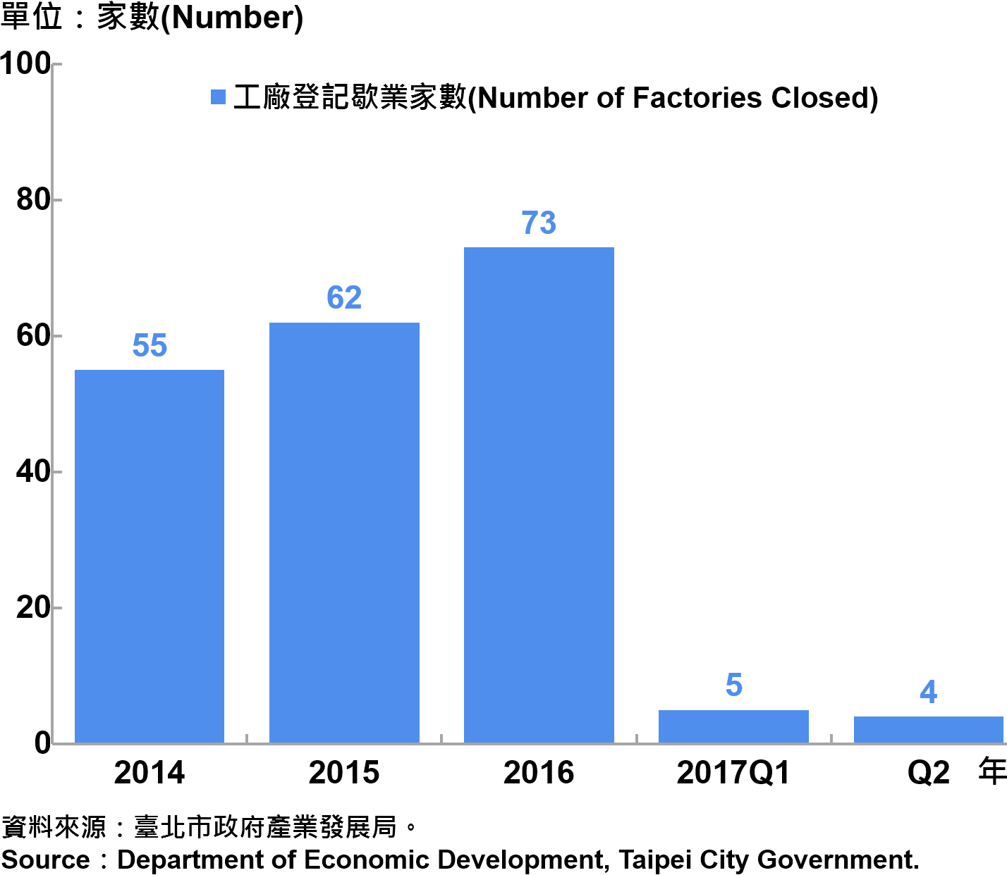 圖7、臺北市工廠歇業家數  —2017Q2 Number of Factories Ending in Taipei City—2017Q2