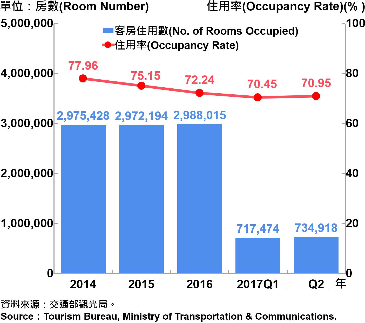 圖11、臺北市觀光旅館客房住用率統計—2017Q2 Occupancy Rate on Tourist Hotel Operations in Taipei City—2017Q2