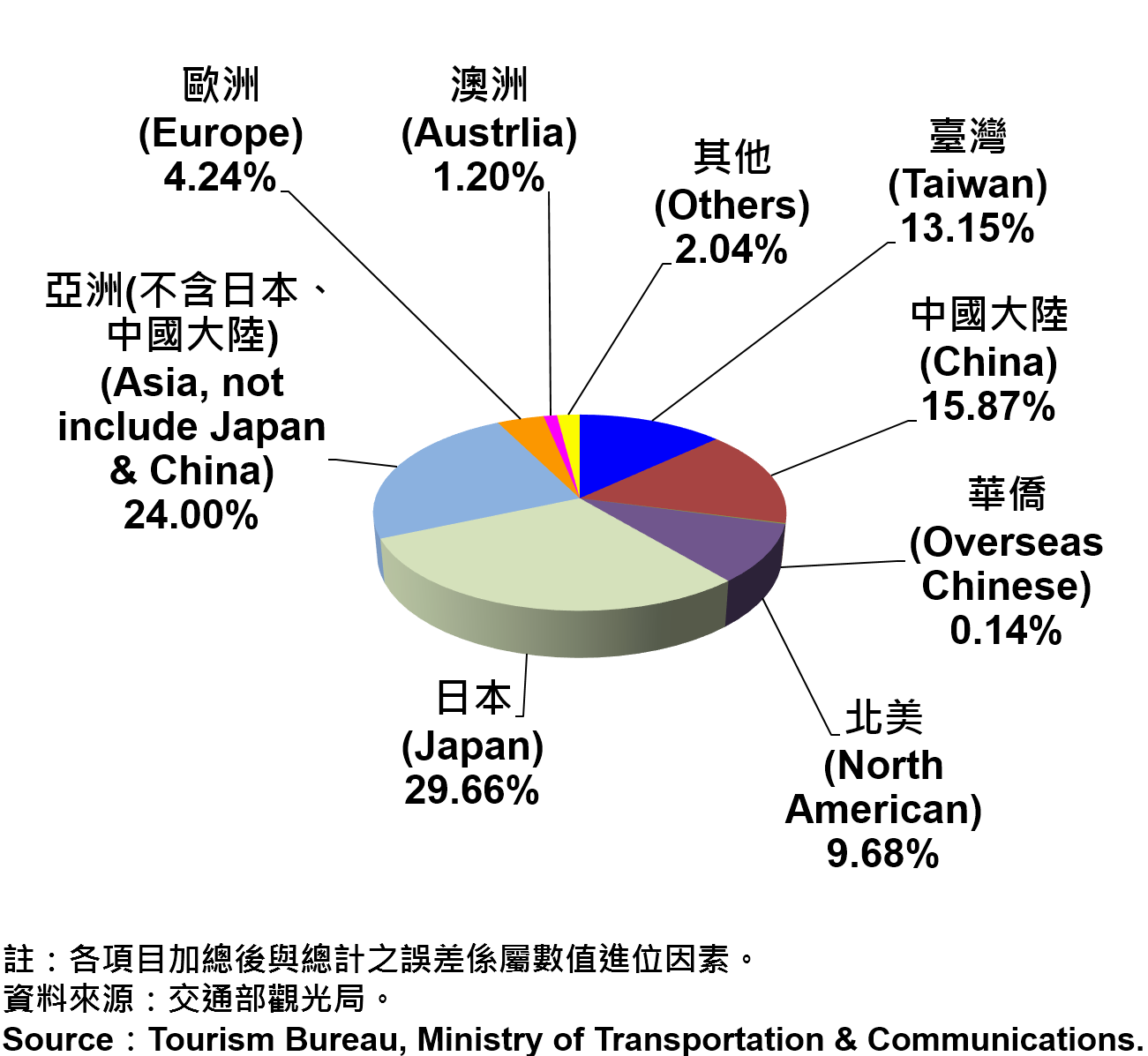 圖12、臺北市觀光旅館住客類別統計—2017Q2 Tourist Hotel Operations in Taipei City by types-—2017Q2