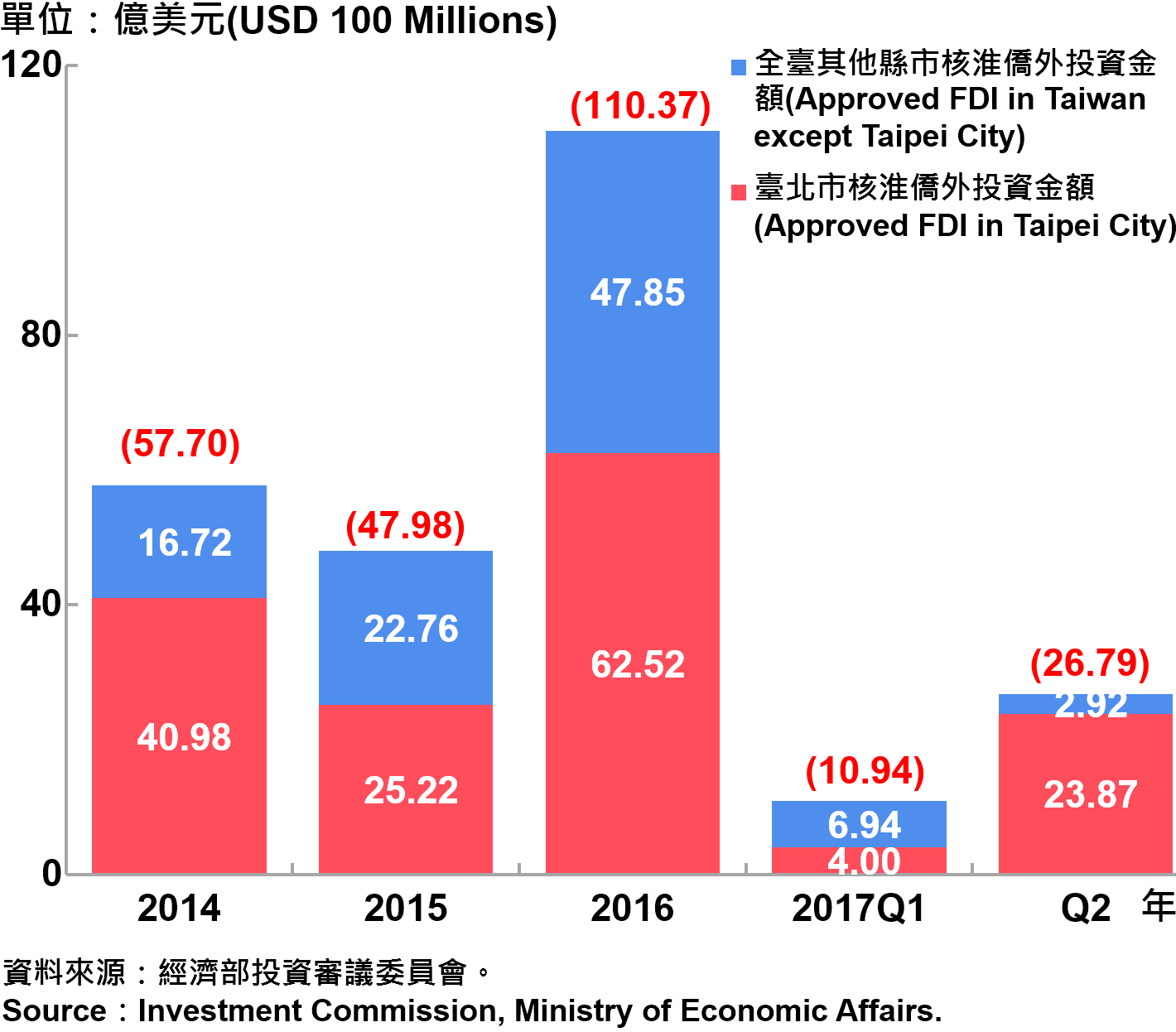 圖13、臺北市與全國僑外投資金額—2017Q2 Foreign Direct Investment (FDI) in Taipei City and Taiwan—2017Q2