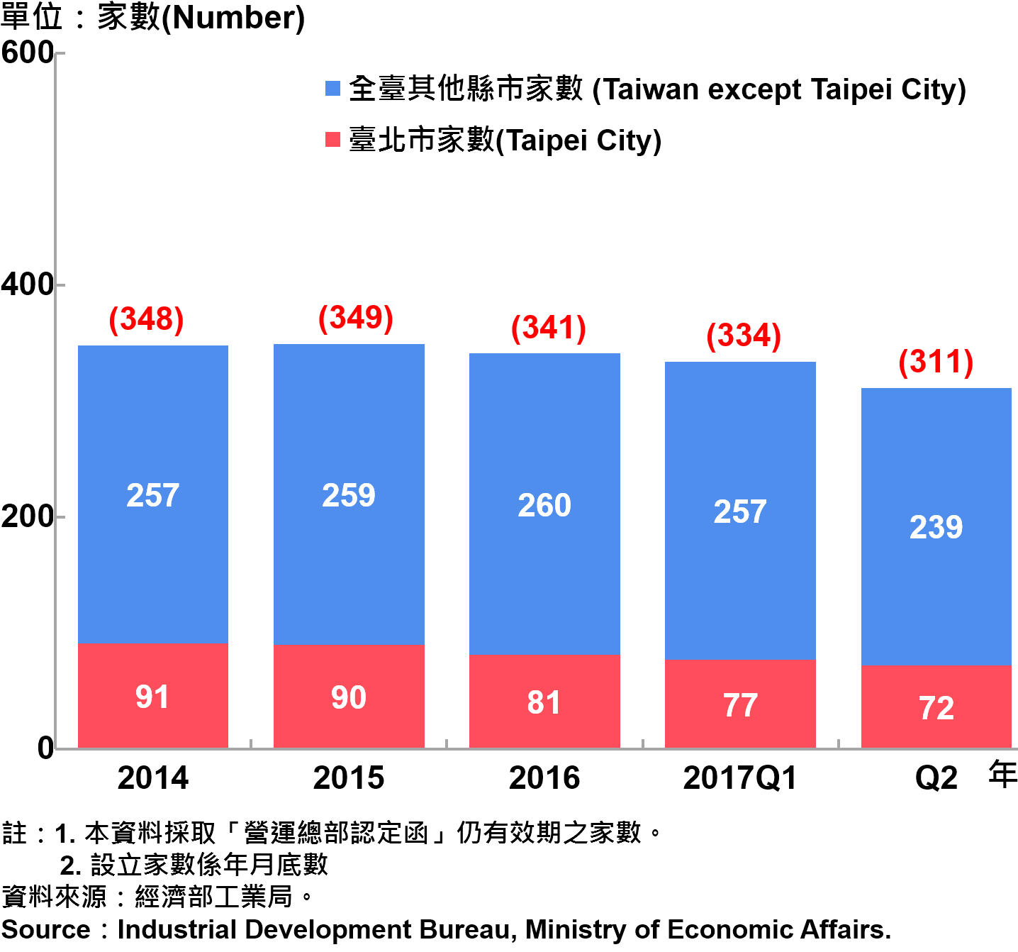 圖15、臺北市企業營運總部之設立家數趨勢圖—2017Q2 Number of Established Enterprise Business Headquarters in Taipei City—2017Q2