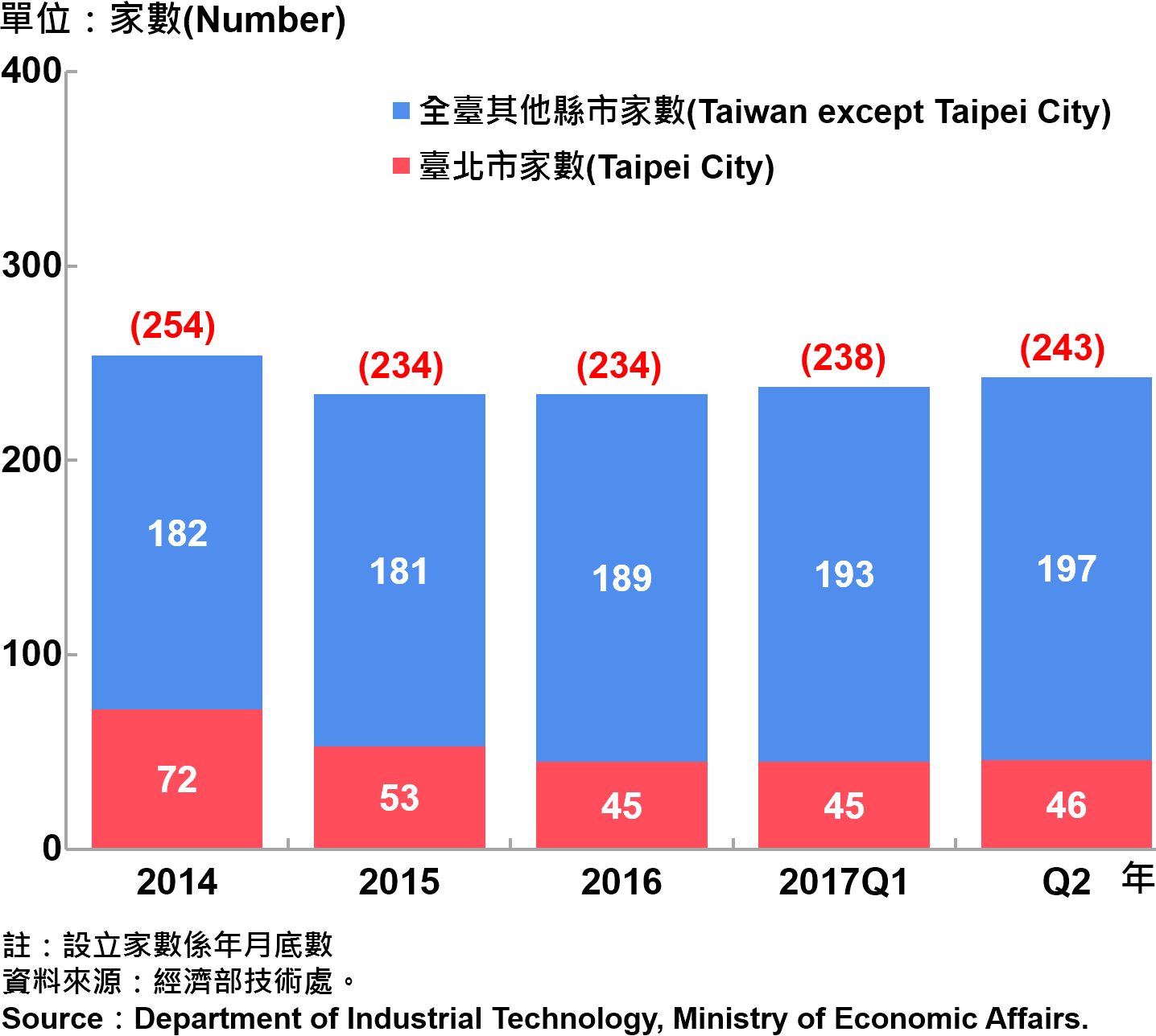 圖16、臺北市研發中心設立家數—2017Q2 Number of R&D Centers in Taipei City—2017Q2