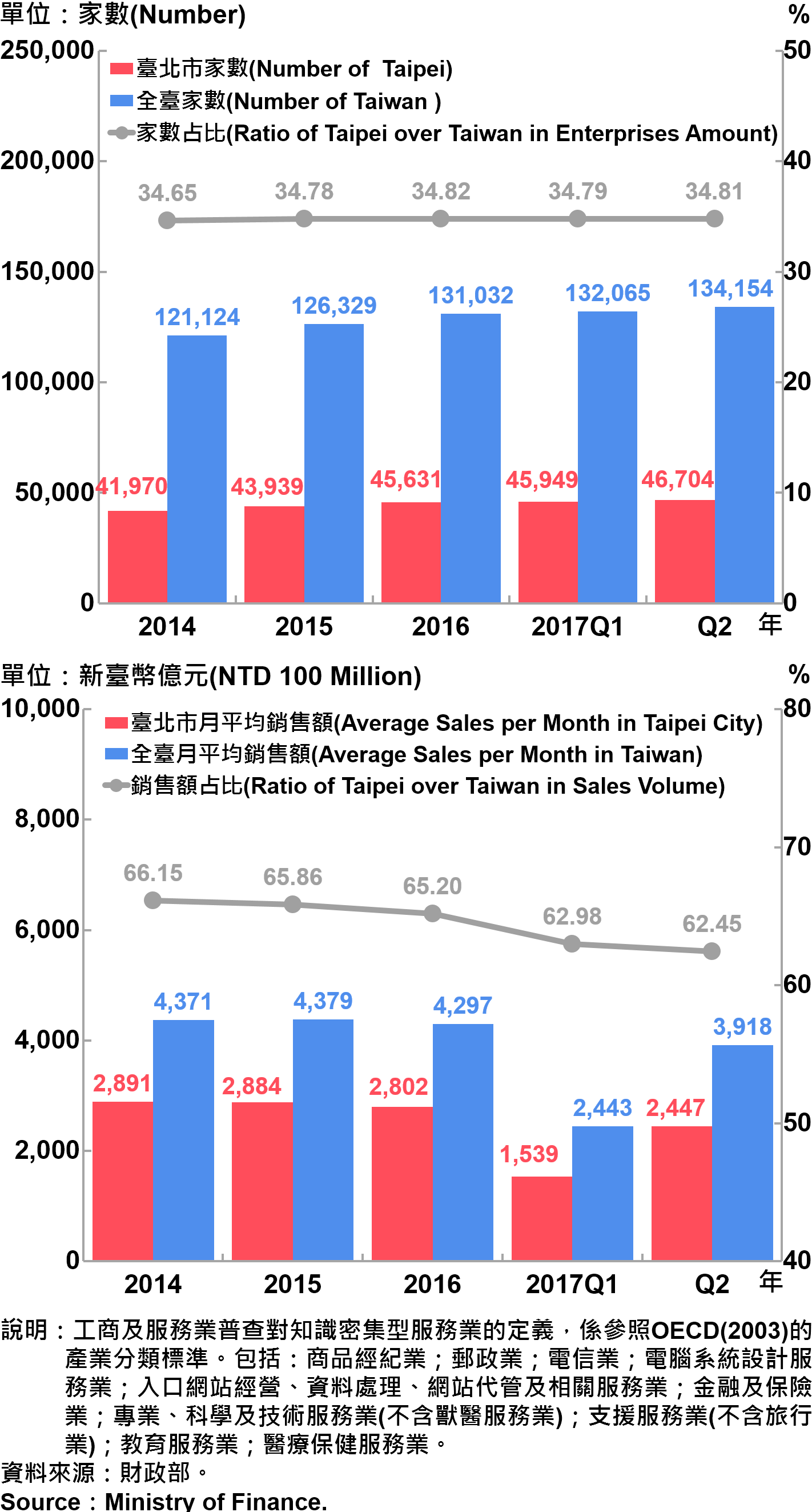 圖17、臺北市知識密集型服務業之家數及銷售額—2017Q2 Statistics Knowledge Intensive Service Industry in Taipei City—2017Q2