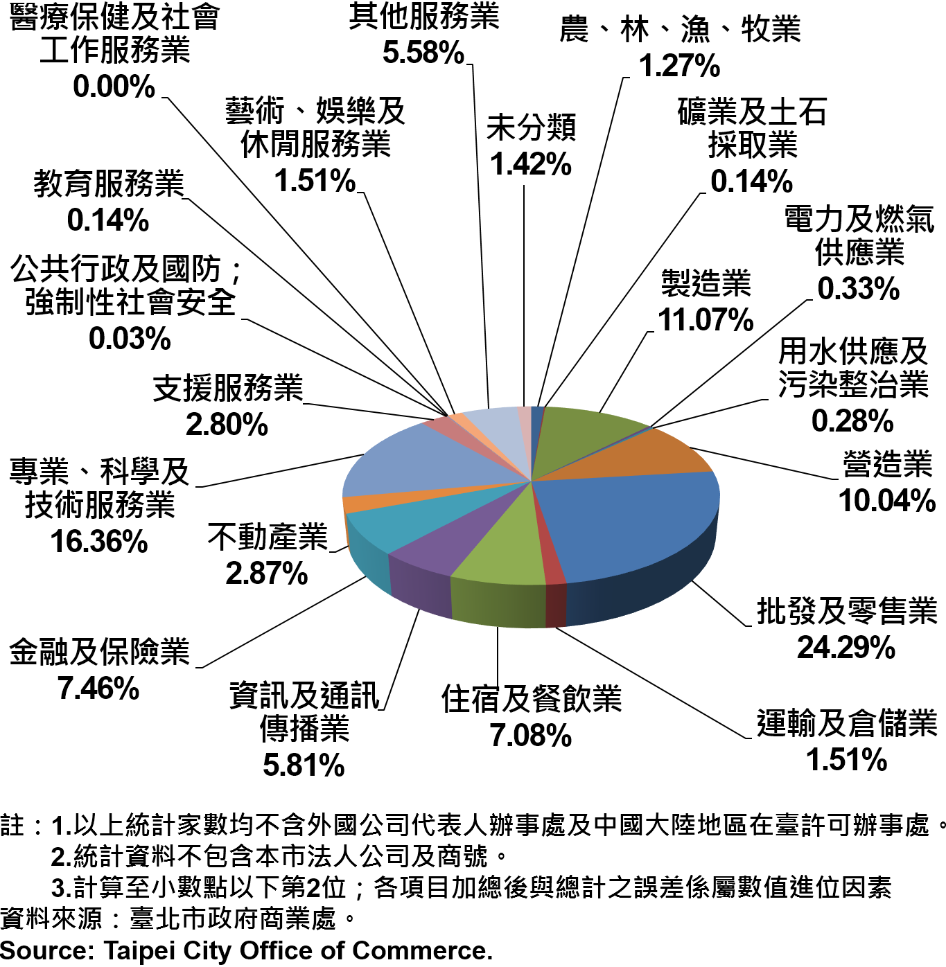 圖19、臺北市公司行號之業別分布情形—依現存家數—2017Q2 Newly Registered Companies in Taipei City by Industry - Number of Current—2017Q2