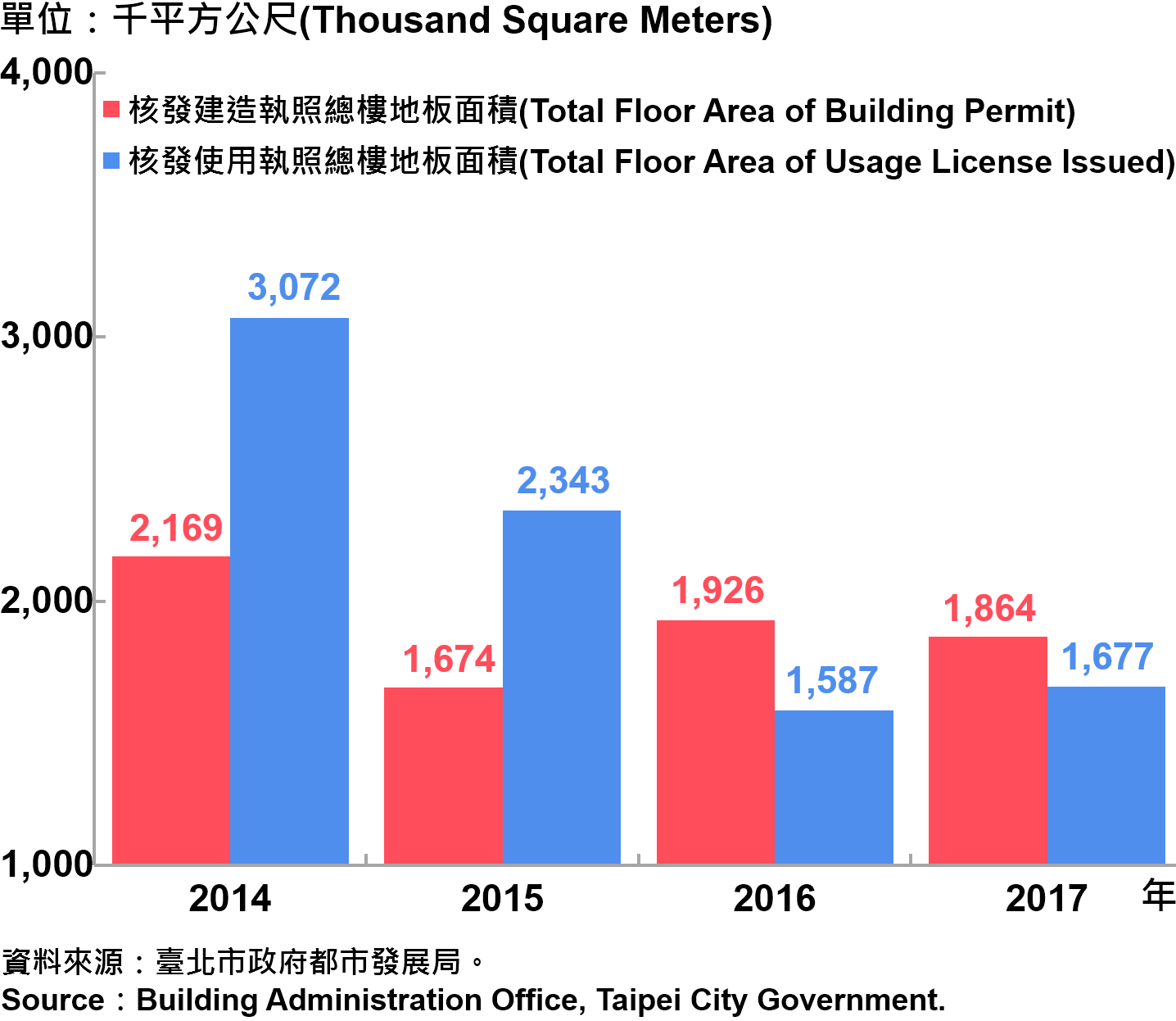 圖2、臺北市核發建築物執照與使用執照總樓地板面積—2017 Building with Newly Construction and Using Construction Permits Issued in Taipei City—2017