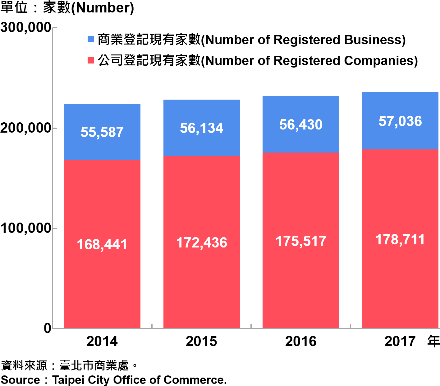 圖5、臺北市工商登記—2017 Industry & Commerce Registration in Taipei City—2017
