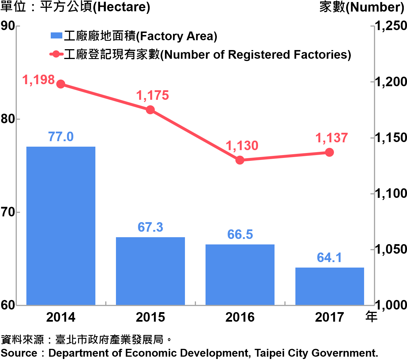 圖6、臺北市工廠登記家數及廠地面積—2017  Number of Factories Registered and Factory Lands in Taipei City—2017