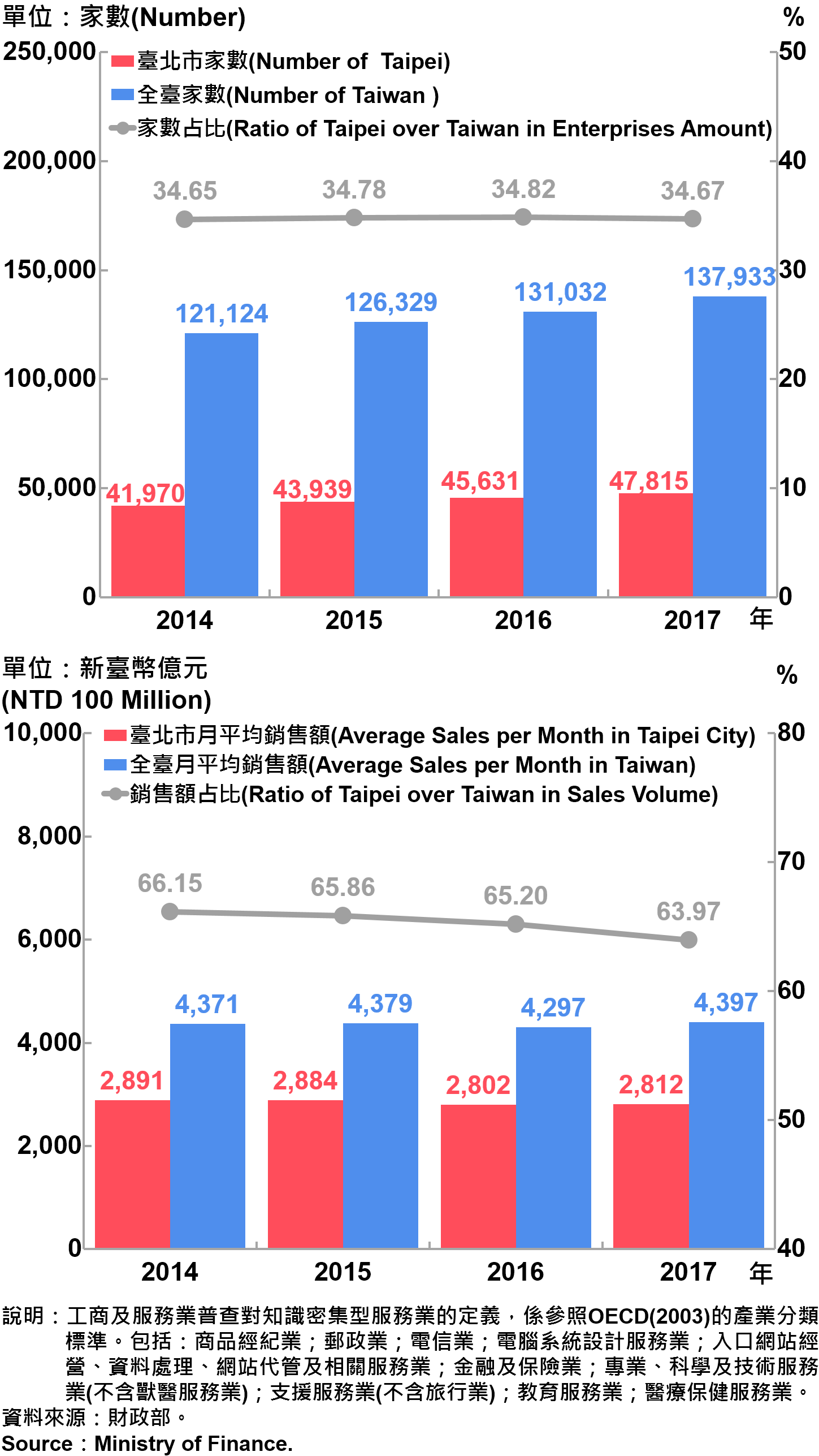 圖17、臺北市知識密集型服務業之家數及銷售額—2017 Statistics Knowledge Intensive Service Industry in Taipei City—2017