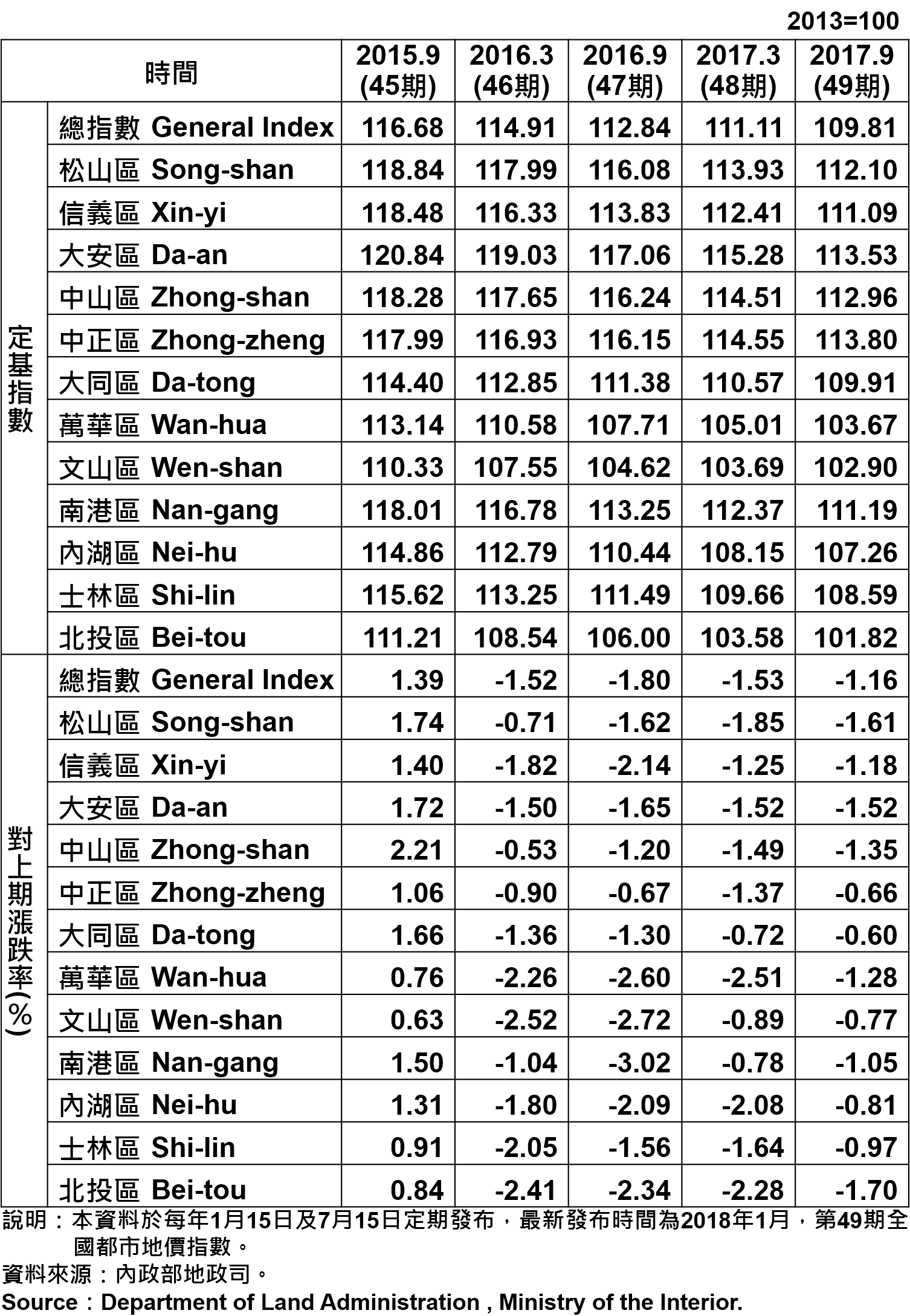 表1、臺北市都市地價指數分區表—2017  Taipei's Urban Land Price Indexes by Districts—2017
