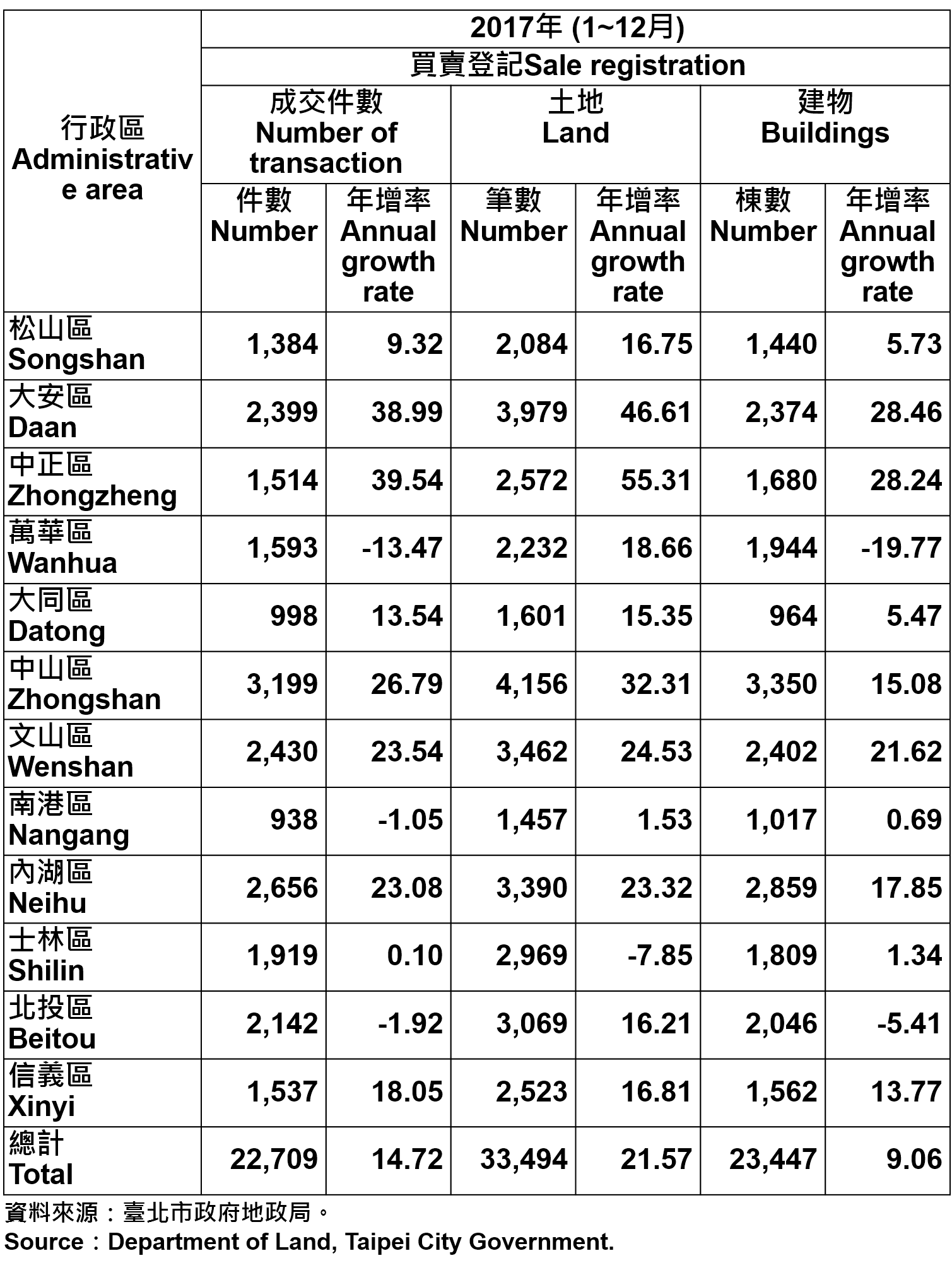 表2、不動產買賣證記統計—依行政區分—2017 Statistics for Trade in Real Estate Registration by Distinct—2017