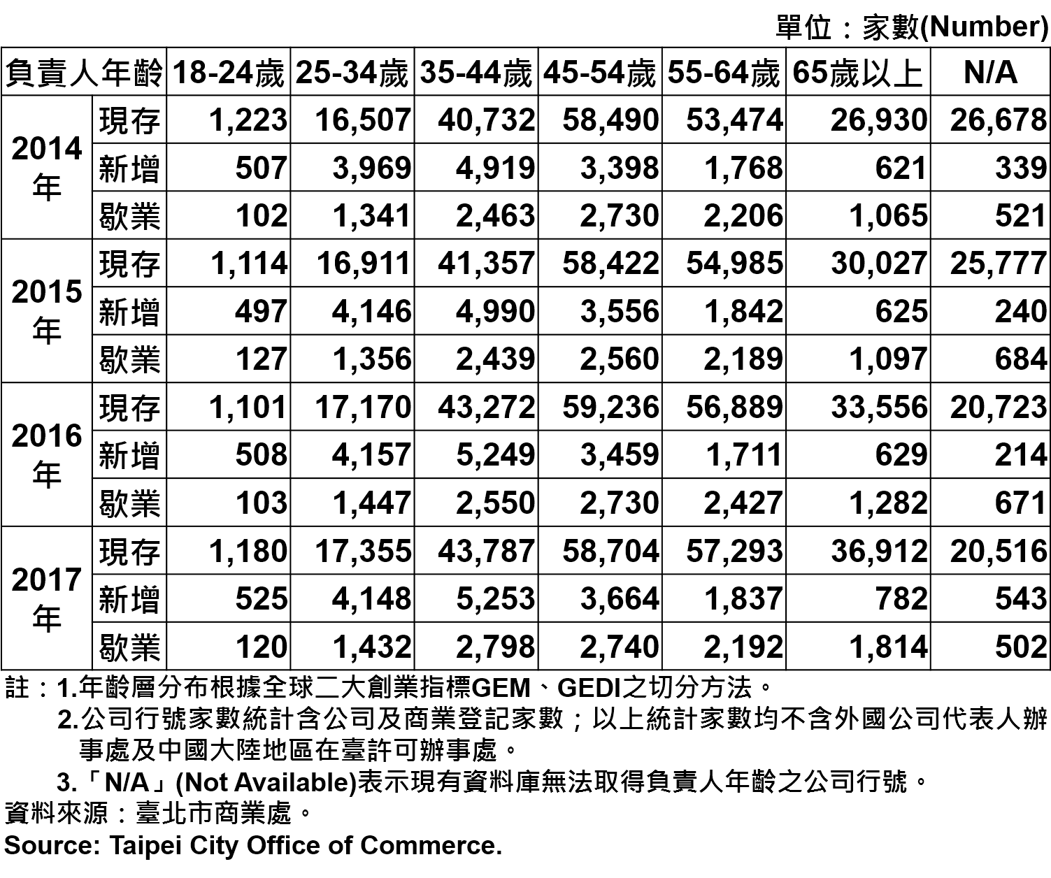 表6、臺北市公司行號負責人年齡分布情形—2017 Responsible Person of Newly Registered Companies In Taipei by Age—2017