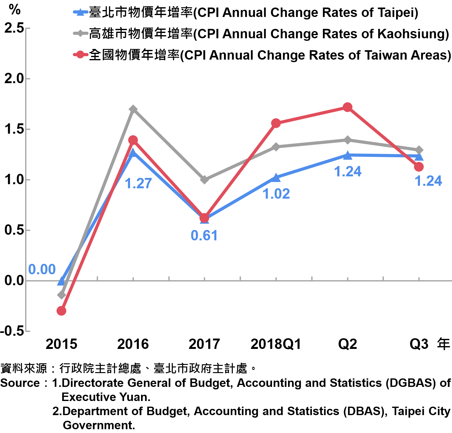 臺北市消費者物價指數(CPI)年增率—2018Q3 The Changes of CPI in Taipei City—2018Q3