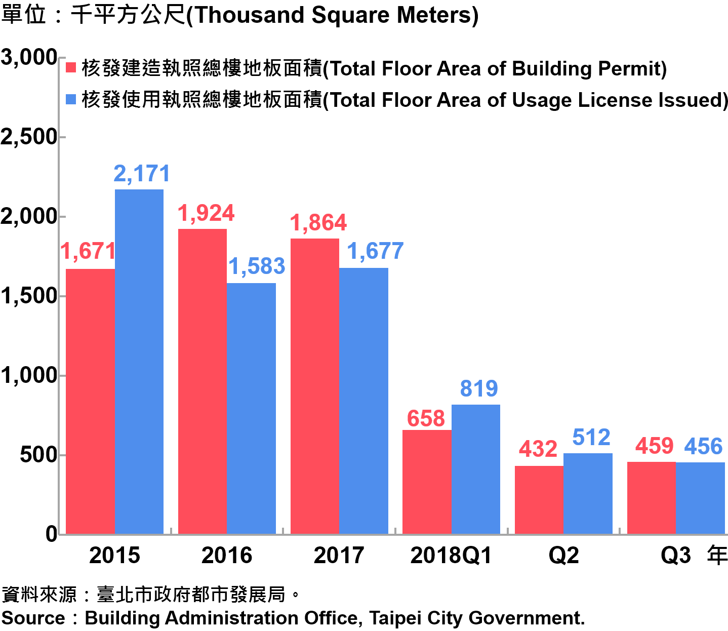臺北市核發建築物執照與使用執照總樓地板面積—2018Q3 Building with Newly Construction and Using Construction Permits Issued in Taipei City—2018Q3