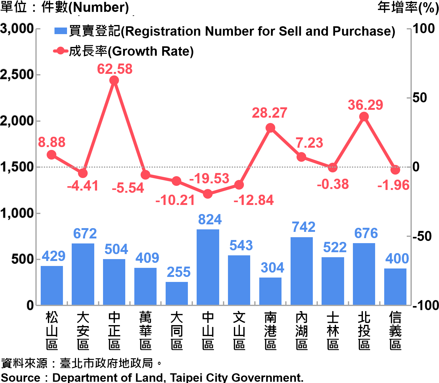 臺北市不動產買賣登記統計—依行政區分—2018Q3 Statistics for Trade in Real Estate Registration by Distinct—2018Q3