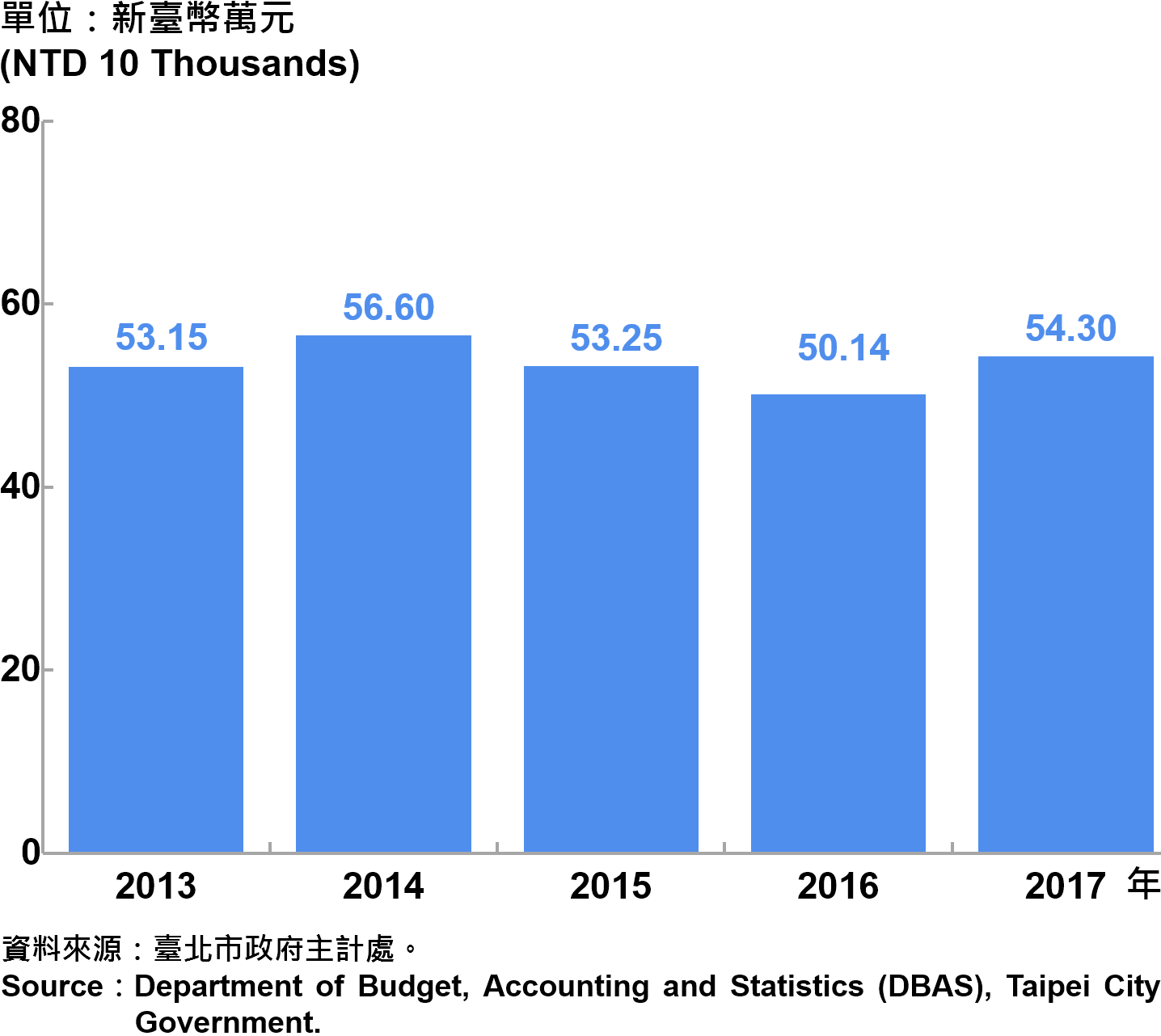 臺北市受僱人員報酬  Compensation of Employees in Taipei
